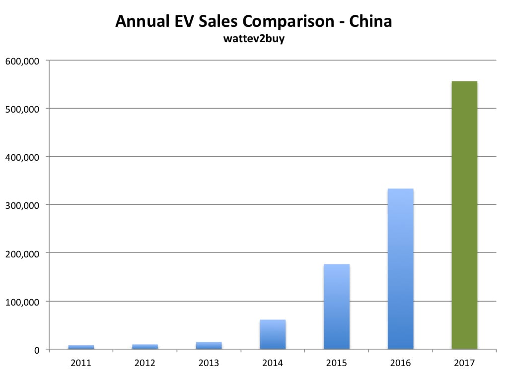 China-ev-sales-annual-december-2017