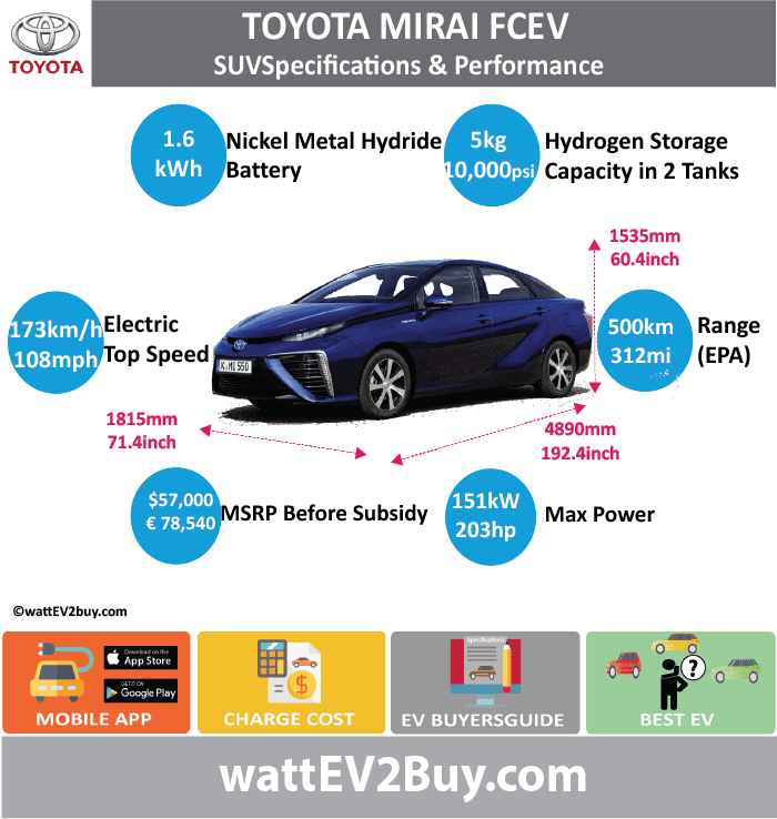 TOYOTA MIRAI FCEV SPECS wattev2Buy.com 2015 2017 2018 Fuel Cell solid-polymer electrolyte Max Fuel Cell Stack Power (kW) Max Fuel Cell Stack Torque (lb.ft) Max Hydrogen Storage Capacity (kg) 5 Max Hydrogen Storage Capacity (lb) Fuel Cells 370 Fuel cell Weight (grams) 102 Fuel cell Thickness (mm) 1.34 Humidifier No due to internal water circulation Battery Chemistry Nickel Metal Hydride Lithium Battery (kWh) 1.6 Battery Power (kW) Voltage V 245 Amps Ah Cells Modules Weight (kg) Cell Type SOC Cooling Cycles Battery Type Depth of Discharge (DOD) Energy Density Wh/kg Battery Manufacturer Battery Warranty - years Battery Warranty - km Battery Warranty - miles Battery Electric Range - at constant 38mph Battery Electric Range - at constant 60km/h Battery Electric Range - NEDC Mi Battery Electric Range - NEDC km Battery Electric Range - CCM Mi Battery Electric Range - CCM km Battery Electric Range - EPA Mi Battery Electric Range - EPA km Electric Top Speed - mph Electric Top Speed - km/h Acceleration 0 - 100km/h sec Acceleration 0 - 50km/h sec Acceleration 0 - 62mph sec Acceleration 0 - 60mph sec Acceleration 0 - 37.2mph sec Wireless Charging Direct Current Fast Charge kW Onboard Charger kW Charger Efficiency Charging Cord - amps Charging Cord - volts LV 1 Charge kW LV 1 Charge Time (Hours) LV 2 Charge kW LV 2 Charge Time (Hours) LV 3 CCS/Combo kW LV 3 Charge Time (min to 70%) LV 3 Charge Time (min to 80%) LV 3 Charge Time (mi) LV 3 Charge Time (km) Charging System kW Charger Output Charge Connector Power Outlet kW Power Outlet Amps MPGe Combined - miles MPGe Combined - km MPGe City - miles MPGe City - km MPGe Highway - miles MPGe Highway - km Max Power - hp (Electric Max) Max Power - kW (Electric Max) Max Torque - lb.ft (Electric Max) Max Torque - N.m (Electric Max) Drivetrain Electric Motor Manufacturer Generator Electric Motor - Front Max Power - hp (Front) Max Power - kW (Front) Max Torque - lb.ft (Front) Max Torque - N.m (Front) Electric Motor - Rear Max Power - hp (Rear) Max Power - kW (Rear) Max Torque - lb.ft (Rear) Max Torque - N.m (Rear) Motor Type Electric Motor Output kW Electric Motor Output hp Electric Motor Transmission Energy Consumption kWh/100km Energy Consumption kWh/100miles Deposit Lease pm GB Battery Lease per month EU Battery Lease per month MSRP (expected) EU MSRP (before incentives & destination) € 78,540.00 GB MSRP (before incentives & destination) US MSRP (before incentives & destination) $57,000.00 CHINA MSRP (before incentives & destination) MSRP after incentives Vehicle Trims Doors 4 Seating 5 Dimensions Luggage (L) Tank Position Under and Behind Seat GVWR (kg) GVWR (lbs) Curb Weight (kg) Curb Weight (lbs) Payload Capacity (kg) Payload Capacity (lbs) Towing Capacity (lbs) Max Load Height (m) Ground Clearance (inc) Ground Clearance (mm) Lenght (mm) 4890 Width (mm) 1815 Height (mm) 1535 Wheelbase (mm) 2780 Lenght (inc) 192.4 Width (inc) 71.4 Height (inc) 60.4 Wheelbase (inc) 109.4 FUEL CELL Hydrogen Range - mile Hydrogen Range - km Hydrogen Storage Presure (psi) 10,000 Hydrogen Fuel cell Hydrogen Fuel cell Manufacturer FCE Max Power - hp 202.49402 FCE Max Power - kW 151 Max Efficiency Stack - Tank 2 Stack - Tank Vol (l) Output Density (kW/liter) 3.1 Output Density (kW/kg) 2 FCE Max Torque - lb.ft 247 FCE Max Torque - N.m FCE Top speed - mph 108 FCE Top speed - km/h 172.8 FCE Acceleration 0 - 50km/h sec FCE Acceleration 0 - 62mph sec FCE Acceleration 0 - 60mph sec 9.4 FCE MPGe Combined - miles 67 FCE MPGe Combined - km FCE MPGe City - miles FCE MPGe City - km FCE MPGe Highway - miles FCE MPGe Highway - km FCE Transmission FCE Fuel Consumption l/100km FCE MPG Fuel Efficiency FCE Emission Rating FCE Emissions CO2/mi grams FCE Emissions CO2/km grams Total System Extended Range - mile 312 Extended Range - km 499.2 Extended Range - mile (25mph) Extended Range - km (40km/h) Total Output kW 0 Total Output hp Total Tourque lb.ft Total Tourque N.m MPGe Electric Only - miles Fuel Consumption l/100km Emission Rating Other Utility Factor Auto Show Unveil Los Angeles Sales 2840 by mid Feb/17 Market Segment Sedan Reveal Date Class Safety Level Unveiled 2014 Relaunch First Delivery Chassis designed Based On AKA Self-Driving System SAE Autonomous Level Connectivity Unique Extras Incentives 3 Years Fuel Free Home Charge Installation Public Charging Subsidy Website Model Code Chinese Name