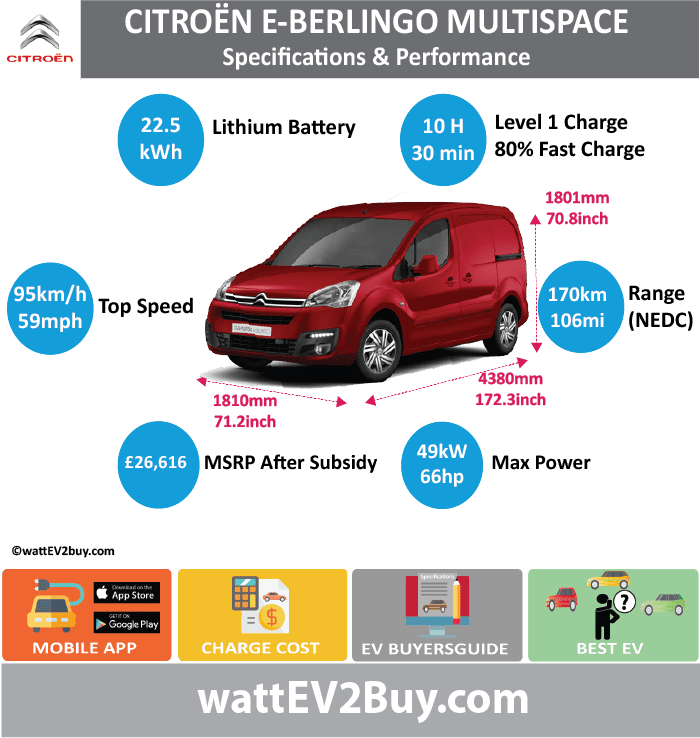 Citroen Berlingo Electric / E-Berlingo Multispace / Berlingo Electric L2 550 LX Specs wattev2Buy.com 2013 2014 2015 2016 2017 Battery Chemistry Nickel cadmium (NiCd) Battery Capacity kWh 22.5 Battery Nominal rating kWh 12.15 Voltage V 162 Amps Ah 75 Cells 80 Modules Weight (kg) Cell Type SOC Cooling Cycles Battery Type Depth of Discharge (DOD) Energy Density Wh/kg Battery Manufacturer SAFT Battery Warranty - years 8 Battery Warranty - km Battery Warranty - miles 60000 Battery Electric Range - at constant 38mph Battery Electric Range - at constant 60km/h Battery Electric Range - NEDC Mi 106 Battery Electric Range - NEDC km 170 Battery Electric Range - CCM Mi Battery Electric Range - CCM km Battery Electric Range - EPA Mi Battery Electric Range - EPA km Electric Top Speed - mph 59 Electric Top Speed - km/h 95 Acceleration 0 - 100km/h sec Acceleration 0 - 50km/h sec Acceleration 0 - 62mph sec Acceleration 0 - 60mph sec Acceleration 0 - 37.2mph sec Wireless Charging Direct Current Fast Charge kW Charger Efficiency Onboard Charger kW Charging Cord - amps Charging Cord - volts LV 1 Charge kW LV 1 Charge Time (Hours) 10 LV 2 Charge kW LV 2 Charge Time (Hours) 8 LV 3 CCS/Combo kW LV 3 Charge Time (min to 70%) LV 3 Charge Time (min to 80%) 30 LV 3 Charge Time (mi) LV 3 Charge Time (km) Charging System kW Charger Output Charge Connector CHAdeMO Power Outlet kW Power Outlet Amps MPGe Combined - miles MPGe Combined - km MPGe City - miles MPGe City - km MPGe Highway - miles MPGe Highway - km Max Power - hp 66 Max Power - kW 49 Max Torque - lb.ft Max Torque - N.m 200 Drivetrain Generator Motor Type Electric Motor Output kW 28 Electric Motor Output hp Transmission Electric Motor - Front FWD Max Power - hp FWD Max Power - kW FWD Max Torque - lb.ft FWD Max Torque - N.m Electric Motor - Rear RWD Max Power - hp RWD Max Power - kW RWD Max Torque - lb.ft RWD Max Torque - N.m Energy Consumption kWh/100km Energy Consumption kWh/100miles Deposit GB Battery Lease per month EU Battery Lease per month MSRP (expected) EU MSRP (before incentives & destination) GB MSRP (before incentives & destination) £21,300.00 US MSRP (before incentives & destination) MSRP after incentives Vehicle Trims Doors Seating Dimensions Luggage (L) GVWR (kg) 2180 GVWR (lbs) Curb Weight (kg) 1628 Curb Weight (lbs) Payload Capacity (kg) Payload Capacity (lbs) Towing Capacity (lbs) Max Load Height (m) Ground Clearance (inc) Ground Clearance (mm) Lenght (mm) 4273 4380 Width (mm) 1810 1810 Height (mm) 1812 1801 Wheelbase (mm) 2728 2728 Lenght (inc) 168.1 172.3 Width (inc) 71.2 71.2 Height (inc) 71.3 70.8 Wheelbase (inc) 107.3 107.3 Other Utility Factor Auto Show Unveil Market Segment Class Safety Level Unveiled Relaunch First Delivery Chassis designed Based On AKA Self-Driving System SAE Autonomous Level Connectivity Unique Extras Incentives Home Charge Installation Public Charging Subsidy WEBSITE