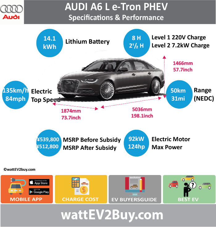 AUDI A6 L -e-tron PHEV Specs			 wattev2Buy.com	2015	2016	2017 Battery Chemistry			 Battery Capacity kWh	14.1		 Battery Manufacturer			 Battery Warranty - years			 Battery Electric Range - NEDC Mi	31		 Battery Electric Range - NEDC km	50		 Electric Top Speed - mph	84		 Electric Top Speed - km/h	134.4		 Acceleration 0 - 60mph sec			 Onboard Charger kW	7.2		 LV 1 Charge kW			 LV 1 Charge Time (Hours)	8		 LV 2 Charge kW			 LV 2 Charge Time (Hours)	2.5		 LV 3 CCS/Combo kW			 LV 3 Charge Time (min to 80%)			 Charge Connector			 MPGe Combined - miles			 MPGe Combined - km			 MPGe City - miles			 MPGe City - km			 MPGe Highway - miles			 MPGe Highway - km			 Max Power - hp	124		 Max Power - kW	92.46692816		 Max Torque - lb.ft	162		 Max Torque - N.m	220		 Electric Motor			 Electric Motor Output kW	91		 Transmission			 			 CHINA MSRP (before incentives & destination)	 ¥539,800.00 		 MSRP after incentives	 ¥512,800.00 		 Combustion	2.0L TFSI engine		 Extended Range - mile	547		 Extended Range - km	875.2		 ICE Max Power - hp	211		 ICE Max Power - kW	155		 ICE Max Torque - lb.ft	258		 ICE Max Torque - N.m	350		 ICE Top speed - mph	130		 ICE Top speed - km/h	208		 ICE Acceleration 0 - 50km/h sec			 ICE Acceleration 0 - 62mph sec	8.4		 ICE MPGe Combined - miles	106.9		 ICE MPGe Combined - km			 ICE MPGe City - miles			 ICE MPGe City - km			 ICE MPGe Highway - miles			 ICE MPGe Highway - km			 ICE Transmission			 ICE Fuel Consumption l/100km			 ICE Emission Rating			 ICE Emissions CO2/mi grams	83.7		 ICE Emissions CO2/km grams	52.0		 Total System			 Max Power - hp	245		 Max Power - kW	180		 Max Torque - lb.ft	368		 Max Torque - N.m	500		 Fuel Consumption l/100km	2.3		 Vehicle			 Doors			 Dimensions			 GVWR (kg)			 Wheelbase (mm)			 Ground Clearance (mm)			 Lenght (mm)	5036		 Width (mm)	1874		 Height (mm)	1466		 Wheelbase (mm)	3012		 Lenght (inc)	198.1		 Width (inc)	73.7		 Height (inc)	57.7		 Wheelbase (inc)	118.5		 Other			 Chinese Name	奥迪A6 L e-tron		 Model Code			 WEBSITE