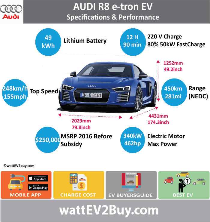 AUDI R8 e-tron EV Specs	 wattev2Buy.com	2016 Battery Chemistry	 Battery Capacity kWh	49 Voltage V	385 Amps Ah	1200 Cells	7488 Modules	52 Energy Density Wh/kg	152 Battery Manufacturer	 Battery Warranty - years	 Battery Electric Range - NEDC Mi	281.25 Battery Electric Range - NEDC km	450 Electric Top Speed - mph	155 Electric Top Speed - km/h	248 Acceleration 0 - 60mph sec	3.9 Onboard Charger kW	7.2 LV 1 Charge kW	 LV 1 Charge Time (Hours)	12 LV 2 Charge kW	 LV 2 Charge Time (Hours)	 LV 3 CCS/Combo kW	50 LV 3 Charge Time (min to 80%)	95 Charge Connector	Combo 2 CCS MPGe Combined - miles	 MPGe Combined - km	 MPGe City - miles	 MPGe City - km	 MPGe Highway - miles	 MPGe Highway - km	 Max Power - hp	462 Max Power - kW	340 Max Torque - lb.ft	679 Max Torque - N.m	920 Electric Motor Output	 Transmission	 Electric Motor - Rear	2 Max Power - hp (Rear)	 Max Power - kW (Rear)	 Max Torque - lb.ft (Rear)	 Max Torque - N.m (Rear)	 Electric Motor - Front	 Max Power - hp (Front)	 Max Power - kW (Front)	 Max Torque - lb.ft (Front)	 Max Torque - N.m (Front)	 MSRP (expected)	$250,000  Vehicle	 Doors	 Seating	 Dimensions	 GVWR (kg)	 Payload Capacity (lbs)	 Towing Capacity (lbs)	 Ground Clearance (mm)	 Lenght (mm)	4431 Width (mm)	2029 Height (mm)	1252 Wheelbase (mm)	2650 Lenght (inc)	174.3 Width (inc)	79.8 Height (inc)	49.2 Wheelbase (inc)	104.2 Other	 Market	 Class	 First Delivery	 Safety Level