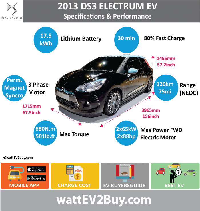 DS3 ELECTRUM CONCEPT EV SPECS wattev2Buy.com2013 Battery Chemistry Battery Capacity kWh17.5 Battery Nominal rating kWh Voltage V Amps Ah Cells Modules Efficiency Weight (kg) Cell Type SOC Cooling Cycles Battery Type Depth of Discharge (DOD) Energy Density Wh/kg Battery ManufacturerPanasonic Battery Warranty - years Battery Warranty - km Battery Warranty - miles Battery Electric Range - at constant 38mph Battery Electric Range - at constant 60km/h Battery Electric Range - NEDC Mi75 Battery Electric Range - NEDC km120 Battery Electric Range - JC08 Mi96 Battery Electric Range - JC08 km154 Battery Electric Range - EPA Mi Battery Electric Range - EPA km Electric Top Speed - mph Electric Top Speed - km/h Acceleration 0 - 100km/h sec Acceleration 0 - 50km/h sec Acceleration 0 - 62mph sec Acceleration 0 - 60mph sec Acceleration 0 - 37.2mph sec Wireless Charging Direct Current Fast Charge kW Charger Efficiency Onboard Charger kW Onboard Charger Optional kW Charging Cord - amps Charging Cord - volts LV 1 Charge kW LV 1 Charge Time (Hours) LV 2 Charge kW LV 2 Charge Time (Hours) LV 3 CCS/Combo kW LV 3 Charge Time (min to 70%) LV 3 Charge Time (min to 80%)30 LV 3 Charge Time (mi) LV 3 Charge Time (km) Supercharger Charging System kW Charger Output Charge Connector Power Outlet kW Power Outlet Amps MPGe Combined - miles MPGe Combined - km MPGe City - miles MPGe City - km MPGe Highway - miles MPGe Highway - km Max Power - hp (Electric Max)176 Max Power - kW  (Electric Max)130 Max Torque - lb.ft  (Electric Max)501.548901 Max Torque - N.m  (Electric Max)680 Drivetrain Generator Motor Type2 permanent magnet 3-phase synchronomous motors Electric Motor Manufacturer Electric Motor Output kW Electric Motor Output hp Transmission Electric Motor - Rear2 Max Power - hp (Rear)88x2 Max Power - kW (Rear)65x2 Max Torque - lb.ft (Rear) Max Torque - N.m (Rear) Electric Motor - Front Max Power - hp (Front) Max Power - kW (Front) Max Torque - lb.ft (Front) Max Torque - N.m (Front) Energy Consumpti
