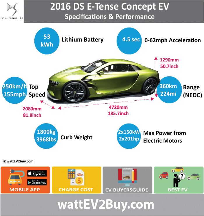 DS Etense Concept EV Specs wattev2Buy.com 2016 Battery Chemistry Battery Capacity kWh 53 Battery Nominal rating kWh Voltage V Amps Ah Cells Modules Efficiency Weight (kg) Cell Type SOC Cooling Cycles Battery Type Depth of Discharge (DOD) Energy Density Wh/kg Battery Manufacturer Battery Warranty - years Battery Warranty - km Battery Warranty - miles Battery Electric Range - at constant 38mph Battery Electric Range - at constant 60km/h Battery Electric Range - JC08 Mi Battery Electric Range - JC08 km Battery Electric Range - NEDC Mi 224 Battery Electric Range - NEDC km 360 Battery Electric Range - CCM Mi Battery Electric Range - CCM km Battery Electric Range - EPA Mi Battery Electric Range - EPA km Electric Top Speed - mph 155 Electric Top Speed - km/h 250 Acceleration 0 - 100km/h sec Acceleration 0 - 50km/h sec Acceleration 0 - 62mph sec 4.5 Acceleration 0 - 60mph sec Acceleration 0 - 37.2mph sec Wireless Charging Direct Current Fast Charge kW Charger Efficiency Onboard Charger kW Onboard Charger Optional kW Charging Cord - amps Charging Cord - volts LV 1 Charge kW LV 1 Charge Time (Hours) LV 2 Charge kW LV 2 Charge Time (Hours) LV 3 CCS/Combo kW LV 3 Charge Time (min to 70%) LV 3 Charge Time (min to 80%) LV 3 Charge Time (mi) LV 3 Charge Time (km) Supercharger Charging System kW Charger Output Charge Connector Power Outlet kW Power Outlet Amps MPGe Combined - miles MPGe Combined - km MPGe City - miles MPGe City - km MPGe Highway - miles MPGe Highway - km Max Power - hp (Electric Max) 402 Max Power - kW (Electric Max) 300 Max Torque - lb.ft (Electric Max) 380 Max Torque - N.m (Electric Max) 516 Drivetrain Generator Motor Type 2 x Siemens AC Electric Motors Electric Motor Manufacturer Electric Motor Output kW Electric Motor Output hp Transmission Electric Motor - Rear Max Power - hp (Rear) Max Power - kW (Rear) Max Torque - lb.ft (Rear) Max Torque - N.m (Rear) Electric Motor - Front Max Power - hp (Front) Max Power - kW (Front) Max Torque - lb.ft (Front) Max Torque - N.m (Front) Energy Consumption kWh/100km Energy Consumption kWh/100miles Deposit GB Battery Lease per month EU Battery Lease per month China Battery Lease per month MSRP (expected) EU MSRP (before incentives & destination) GB MSRP (before incentives & destination) US MSRP (before incentives & destination) CHINA MSRP (before incentives & destination) Local Currency MSRP MSRP after incentives Vehicle Trims Doors Seating Dimensions Luggage (L) Luggage Max (L) GVWR (kg) 1800 GVWR (lbs) 3968.316 Curb Weight (kg) Curb Weight (lbs) Payload Capacity (kg) Payload Capacity (lbs) Towing Capacity (lbs) Max Load Height (m) Ground Clearance (inc) Ground Clearance (mm) Lenght (mm) 4720 Width (mm) 2080 Height (mm) 1290 Wheelbase (mm) Lenght (inc) 185.7 Width (inc) 81.8 Height (inc) 50.7 Wheelbase (inc) 0.0 Other Utility Factor Sales Auto Show Unveil Paris Availability Market Concept Segment LCD Screen (inch) Class Safety Level Unveiled Relaunch First Delivery Chassis designed Based On AKA Self-Driving System SAE Autonomous Level Connectivity Unique Extras Incentives Home Charge Installation Assembly Public Charging Subsidy Chinese Name Model Code WEBSITE