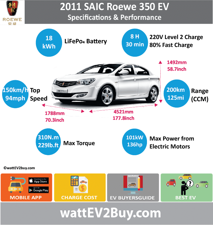 SAIC Roewe 350 EV Specs wattev2Buy.com 2011 Battery Chemistry LiFePo4 Battery Capacity kWh 18 Battery Nominal rating kWh Voltage V 320 Amps Ah Cells Modules Efficiency Weight (kg) 200 Cell Type SOC Cooling Cycles Battery Type Depth of Discharge (DOD) Energy Density Wh/kg Battery Manufacturer Battery Warranty - years Battery Warranty - km Battery Warranty - miles Battery Electric Range - at constant 38mph 125 Battery Electric Range - at constant 60km/h 200 Battery Electric Range - JC08 Mi Battery Electric Range - JC08 km Battery Electric Range - NEDC Mi Battery Electric Range - NEDC km Battery Electric Range - CCM Mi Battery Electric Range - CCM km Battery Electric Range - EPA Mi Battery Electric Range - EPA km Electric Top Speed - mph 94 Electric Top Speed - km/h 150 Acceleration 0 - 100km/h sec Acceleration 0 - 50km/h sec Acceleration 0 - 62mph sec Acceleration 0 - 60mph sec Acceleration 0 - 37.2mph sec Wireless Charging Direct Current Fast Charge kW Charger Efficiency Onboard Charger kW Onboard Charger Optional kW Charging Cord - amps Charging Cord - volts LV 1 Charge kW LV 1 Charge Time (Hours) LV 2 Charge kW LV 2 Charge Time (Hours) 8 LV 3 CCS/Combo kW LV 3 Charge Time (min to 70%) LV 3 Charge Time (min to 80%) 30 LV 3 Charge Time (mi) LV 3 Charge Time (km) Supercharger Charging System kW Charger Output Charge Connector Power Outlet kW Power Outlet Amps MPGe Combined - miles MPGe Combined - km MPGe City - miles MPGe City - km MPGe Highway - miles MPGe Highway - km Max Power - hp (Electric Max) 135.44302 Max Power - kW (Electric Max) 101 Max Torque - lb.ft (Electric Max) 228.6472931 Max Torque - N.m (Electric Max) 310 Drivetrain FWD Generator Motor Type Electric Motor Manufacturer Electric Motor Output kW Electric Motor Output hp Transmission Electric Motor - Rear Max Power - hp (Rear) Max Power - kW (Rear) Max Torque - lb.ft (Rear) Max Torque - N.m (Rear) Electric Motor - Front Max Power - hp (Front) Max Power - kW (Front) Max Torque - lb.ft (Front) Max Torque - N.m (Front) Energy Consumption kWh/100km Energy Consumption kWh/100miles Deposit GB Battery Lease per month EU Battery Lease per month China Battery Lease per month MSRP (expected) EU MSRP (before incentives & destination) GB MSRP (before incentives & destination) US MSRP (before incentives & destination) CHINA MSRP (before incentives & destination) Local Currency MSRP MSRP after incentives Vehicle Trims Doors Seating Dimensions Luggage (L) Luggage Max (L) GVWR (kg) GVWR (lbs) Curb Weight (kg) Curb Weight (lbs) Payload Capacity (kg) Payload Capacity (lbs) Towing Capacity (lbs) Max Load Height (m) Ground Clearance (inc) Ground Clearance (mm) Lenght (mm) 4521 Width (mm) 1788 Height (mm) 1492 Wheelbase (mm) 2650 Lenght (inc) 177.8 Width (inc) 70.3 Height (inc) 58.7 Wheelbase (inc) 104.2 Other Utility Factor Sales Auto Show Unveil Availability Market Segment LCD Screen (inch) Class Safety Level Unveiled Relaunch First Delivery Chassis designed Based On AKA Self-Driving System SAE Autonomous Level Connectivity Unique Extras Incentives Home Charge Installation Assembly Public Charging Subsidy Chinese Name 荣威 350 EV Model Code WEBSITE