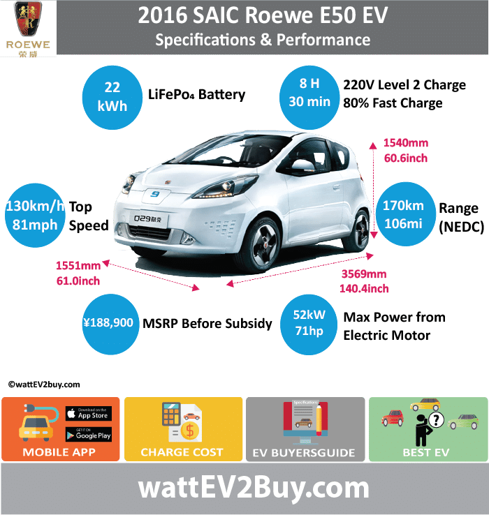 SAIC Roewe E50 EV Specs				 wattev2Buy.com	2013	2014	2015	2016 Battery Chemistry	LiFePo4			 Battery Capacity kWh	18		22	 Battery Nominal rating kWh				 Voltage V				 Amps Ah				 Cells				 Modules				 Efficiency				 Weight (kg)	235		220	 Cell Type				 SOC				 Cooling				 Cycles				 Battery Type				 Depth of Discharge (DOD)				 Energy Density Wh/kg				 Battery Manufacturer				 Battery Warranty - years				 Battery Warranty - km				 Battery Warranty - miles				 Battery Electric Range - at constant 38mph	120			 Battery Electric Range - at constant 60km/h	193			 Battery Electric Range - JC08 Mi				 Battery Electric Range - JC08 km				 Battery Electric Range - NEDC Mi	75		106.25	 Battery Electric Range - NEDC km	120		170	 Battery Electric Range - CCM Mi				 Battery Electric Range - CCM km				 Battery Electric Range - EPA Mi				 Battery Electric Range - EPA km				 Electric Top Speed - mph	81			 Electric Top Speed - km/h	130			 Acceleration 0 - 100km/h sec	14.6			 Acceleration 0 - 50km/h sec	5.3			 Acceleration 0 - 62mph sec				 Acceleration 0 - 60mph sec				 Acceleration 0 - 37.2mph sec				 Wireless Charging				 Direct Current Fast Charge kW				 Charger Efficiency				 Onboard Charger kW				 Onboard Charger Optional kW				 Charging Cord - amps				 Charging Cord - volts				 LV 1 Charge kW				 LV 1 Charge Time (Hours)				 LV 2 Charge kW				 LV 2 Charge Time (Hours)	8			 LV 3 CCS/Combo kW				 LV 3 Charge Time (min to 70%)				 LV 3 Charge Time (min to 80%)	30			 LV 3 Charge Time (mi)				 LV 3 Charge Time (km)				 Supercharger				 Charging System kW				 Charger Output				 Charge Connector				 Power Outlet kW				 Power Outlet Amps				 MPGe Combined - miles				 MPGe Combined - km				 MPGe City - miles				 MPGe City - km				 MPGe Highway - miles				 MPGe Highway - km				 Max Power - hp (Electric Max)	71			 Max Power - kW  (Electric Max)	52			 Max Torque - lb.ft  (Electric Max)				 Max Torque - N.m  (Electric Max)				 Drivetrain	FWD			 Generator				 Motor Type				 Electric Motor Manufacturer	Huayu Automotive Electric Systems Co., Ltd.			 Electric Motor Output kW				 Electric Motor Output hp				 Transmission				 Electric Motor - Rear				 Max Power - hp (Rear)				 Max Power - kW (Rear)				 Max Torque - lb.ft (Rear)				 Max Torque - N.m (Rear)				 Electric Motor - Front				 Max Power - hp (Front)				 Max Power - kW (Front)				 Max Torque - lb.ft (Front)				 Max Torque - N.m (Front)				 Energy Consumption kWh/100km				 Energy Consumption kWh/100miles				 Deposit				 GB Battery Lease per month				 EU Battery Lease per month				 China Battery Lease per month				 MSRP (expected)				 EU MSRP (before incentives & destination)				 GB MSRP (before incentives & destination)				 US MSRP (before incentives & destination)				 CHINA MSRP (before incentives & destination)	 ¥234,900.00 		 ¥188,900.00 	 Local Currency MSRP				 MSRP after incentives				 Vehicle				 Trims				 Doors				 Seating	4			 Dimensions				 Luggage (L)				 Luggage Max (L)				 GVWR (kg)	1380			 GVWR (lbs)				 Curb Weight (kg)	1080			 Curb Weight (lbs)				 Payload Capacity (kg)				 Payload Capacity (lbs)				 Towing Capacity (lbs)				 Max Load Height (m)				 Ground Clearance (inc)				 Ground Clearance (mm)				 Lenght (mm)	3569			 Width (mm)	1551			 Height (mm)	1540			 Wheelbase (mm)	2305			 Lenght (inc)	140.4			 Width (inc)	61.0			 Height (inc)	60.6			 Wheelbase (inc)	90.7			 Other				 Utility Factor				 Sales				 Auto Show Unveil				 Availability				 Market				 Segment				 LCD Screen (inch)				 Class				 Safety Level				 Unveiled				 Relaunch				 First Delivery				 Chassis designed				 Based On				 AKA				 Self-Driving System				 SAE Autonomous Level				 Connectivity				 Unique				 Extras				 Incentives				 Home Charge Installation				 Assembly				 Public Charging				 Subsidy				 Chinese Name	荣威  E50			 Model Code	CSA7000BEV			 WEBSITE