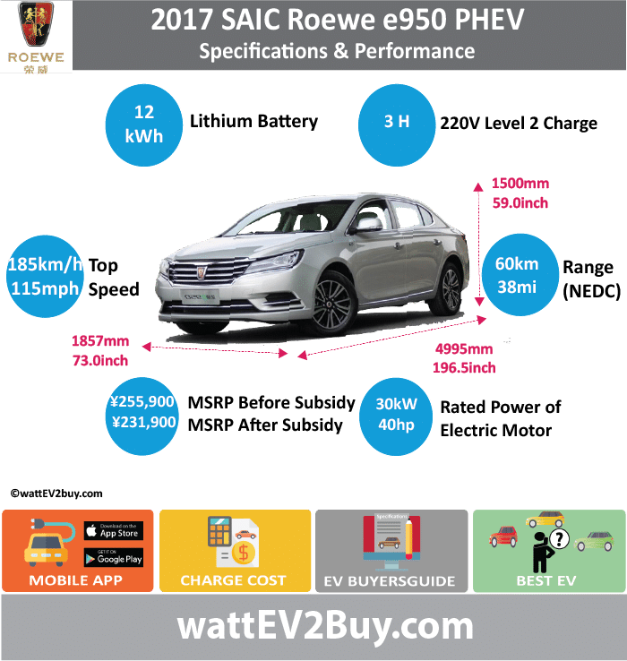 SAIC Roewe e950 PHEV Specs wattev2Buy.com2014201520162017 Battery ChemistryLithium nickel cobalt manganese batteryNMC Lithium Battery Capacity kWh11.8 Battery Nominal rating kWh Voltage V Amps Ah Cells Modules Weight (kg)141 Cell Type SOC Cooling Cycles Battery Type Depth of Discharge (DOD) Energy Density Wh/kg Battery ManufacturerNanjing LG Chemical New Energy Battery Co., Ltd Battery Warranty - years8 Battery Warranty - km120000 Battery Warranty - miles Battery Electric Range - at constant 38mph Battery Electric Range - at constant 60km/h Battery Electric Range - JC08 Mi Battery Electric Range - JC08 km Battery Electric Range - NEDC Mi37.5 Battery Electric Range - NEDC km60 Battery Electric Range - CCM Mi Battery Electric Range - CCM km Battery Electric Range - EPA Mi Battery Electric Range - EPA km Electric Top Speed - mph Electric Top Speed - km/h Acceleration 0 - 100km/h sec Acceleration 0 - 50km/h sec Acceleration 0 - 62mph sec Acceleration 0 - 60mph sec Acceleration 0 - 37.2mph sec Wireless Charging Direct Current Fast Charge kW Onboard Charger kW Charger Efficiency Charging Cord - amps Charging Cord - volts LV 1 Charge kW LV 1 Charge Time (Hours)6 LV 2 Charge kW LV 2 Charge Time (Hours)3 LV 3 CCS/Combo kW LV 3 Charge Time (min to 70%) LV 3 Charge Time (min to 80%) LV 3 Charge Time (mi) LV 3 Charge Time (km) Charging System kW Charger Output Charge Connector Power Outlet kW Power Outlet Amps MPGe Combined - miles MPGe Combined - km MPGe City - miles MPGe City - km MPGe Highway - miles MPGe Highway - km Max Power - hp (Electric Max) Max Power - kW  (Electric Max) Max Torque - lb.ft  (Electric Max) Max Torque - N.m  (Electric Max) Drivetrain Electric Motor ManufacturerShanghai Automotive Group Co., Ltd Generator Electric Motor - Front1 Max Power - hp (Front)80.4612 Max Power - kW (Front)60 Max Torque - lb.ft (Front) Max Torque - N.m (Front)318 Electric Motor - Rear Max Power - hp (Rear) Max Power - kW (Rear) Max Torque - lb.ft (Rear) Max Torque - N.m (Rear) Mot