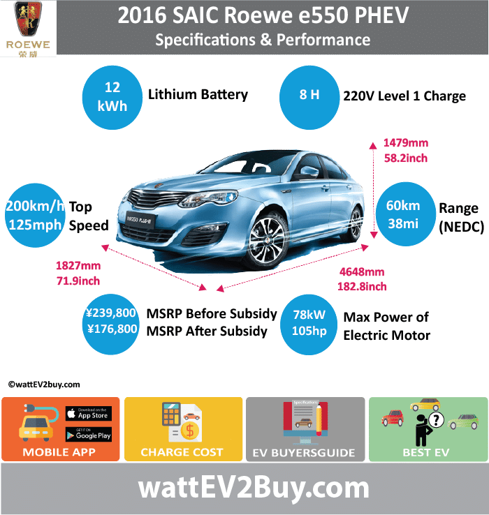 SAIC Roewe e550 PHEV Specs				 wattev2Buy.com	2014	2015	2016	2017 Battery Chemistry	LiFePo4			 Battery Capacity kWh	11.8			 Battery Nominal rating kWh				 Voltage V	294			 Amps Ah	40			 Cells	184			 Modules				 Weight (kg)	153		128	 Cell Type				 SOC				 Cooling				 Cycles	2000			 Battery Type				 Depth of Discharge (DOD)				 Energy Density Wh/kg				 Battery Manufacturer			Shanghai Jie New Power Battery System Co., Ltd.	 Battery Warranty - years	5			 Battery Warranty - km	100000			 Battery Warranty - miles				 Battery Electric Range - at constant 38mph	37.5			 Battery Electric Range - at constant 60km/h	60			 Battery Electric Range - JC08 Mi				 Battery Electric Range - JC08 km				 Battery Electric Range - NEDC Mi	36.25		37.5	 Battery Electric Range - NEDC km	58		60	 Battery Electric Range - CCM Mi				 Battery Electric Range - CCM km				 Battery Electric Range - EPA Mi				 Battery Electric Range - EPA km				 Electric Top Speed - mph				 Electric Top Speed - km/h				 Acceleration 0 - 100km/h sec				 Acceleration 0 - 50km/h sec				 Acceleration 0 - 62mph sec				 Acceleration 0 - 60mph sec				 Acceleration 0 - 37.2mph sec				 Wireless Charging				 Direct Current Fast Charge kW				 Onboard Charger kW				 Charger Efficiency				 Charging Cord - amps				 Charging Cord - volts				 LV 1 Charge kW				 LV 1 Charge Time (Hours)	8			 LV 2 Charge kW				 LV 2 Charge Time (Hours)				 LV 3 CCS/Combo kW				 LV 3 Charge Time (min to 70%)				 LV 3 Charge Time (min to 80%)				 LV 3 Charge Time (mi)				 LV 3 Charge Time (km)				 Charging System kW				 Charger Output				 Charge Connector				 Power Outlet kW				 Power Outlet Amps				 MPGe Combined - miles				 MPGe Combined - km				 MPGe City - miles				 MPGe City - km				 MPGe Highway - miles				 MPGe Highway - km				 Max Power - hp (Electric Max)				 Max Power - kW  (Electric Max)				 Max Torque - lb.ft  (Electric Max)				 Max Torque - N.m  (Electric Max)				 Drivetrain	25kW ISG Electric Motor and 50kW TM Drive Motor			 Electric Motor Manufacturer				 Generator				 Electric Motor - Front				 Max Power - hp (Front)			104.59956	 Max Power - kW (Front)			78	 Max Torque - lb.ft (Front)				 Max Torque - N.m (Front)				 Electric Motor - Rear				 Max Power - hp (Rear)				 Max Power - kW (Rear)				 Max Torque - lb.ft (Rear)				 Max Torque - N.m (Rear)				 Motor Type				 Electric Motor Output kW				 Electric Motor Output hp				 Electric Motor				 Transmission				 Energy Consumption kWh/100km	12			 Energy Consumption kWh/100miles				 Deposit				 Lease pm				 GB Battery Lease per month				 EU Battery Lease per month				 MSRP (expected)				 EU MSRP (before incentives & destination)				 GB MSRP (before incentives & destination)				 US MSRP (before incentives & destination)				 CHINA MSRP (before incentives & destination)	 ¥248,800.00 		 ¥239,800.00 	 MSRP after incentives			 ¥176,800.00 	 Vehicle				 Trims				 Doors				 Seating				 Dimensions				 Fuel tank (gal)				 Fuel tank (L)				 Luggage (L)				 GVWR (kg)	2074		2074	 GVWR (lbs)				 Curb Weight (kg)	1699		1699	 Curb Weight (lbs)				 Payload Capacity (kg)				 Payload Capacity (lbs)				 Towing Capacity (lbs)				 Max Load Height (m)				 Ground Clearance (inc)				 Ground Clearance (mm)				 Lenght (mm)	4648		4648	 Width (mm)	1827		1827	 Height (mm)	1479		1479	 Wheelbase (mm)	2705		2705	 Lenght (inc)	182.8		182.8	 Width (inc)	71.9		71.9	 Height (inc)	58.2		58.2	 Wheelbase (inc)	106.4		106.4	 Combustion	Combustion Engine 1.5L VCT			 Extended Range - mile	375			 Extended Range - km	600			 ICE Max Power - hp	107.2816			 ICE Max Power - kW	80			 ICE Max Torque - lb.ft	108.4230712			 ICE Max Torque - N.m	147			 ICE Top speed - mph	125			 ICE Top speed - km/h	200			 ICE Acceleration 0 - 50km/h sec				 ICE Acceleration 0 - 62mph sec	10.5			 ICE Acceleration 0 - 60mph sec				 ICE MPGe Combined - miles				 ICE MPGe Combined - km				 ICE MPGe City - miles				 ICE MPGe City - km				 ICE MPGe Highway - miles				 ICE MPGe Highway - km				 ICE Transmission				 ICE Fuel Consumption l/100km				 ICE MPG Fuel Efficiency				 ICE Emission Rating				 ICE Emissions CO2/mi grams				 ICE Emissions CO2/km grams	55			 Total System				 Total Output kW	147			 Total Output hp	197.12994			 Total Tourque lb.ft	432.9547131			 Total Tourque N.m	587			 MPGe Electric Only - miles				 Fuel Consumption l/100km	2.3		1.7	 Emission Rating				 Other				 Utility Factor				 Auto Show Unveil				 Market				 Segment				 Reveal Date				 Class				 Safety Level				 Unveiled				 Relaunch				 First Delivery				 Chassis designed				 Based On				 AKA				 Self-Driving System				 SAE Autonomous Level				 Connectivity				 Unique				 Extras				 Incentives				 Home Charge Installation				 Public Charging				 Subsidy				 Chinese Name	荣威  550PHEV		荣威 e550	 Model Code	CSA7154TDPHEV		CSA7155TDPHEV