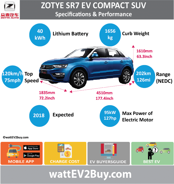 ZOTYE SR7 EV Specs wattev2Buy.com 2018 Battery Chemistry nickel-cobalt-manganese lithium ternary Battery Capacity kWh 40 Battery Nominal rating kWh Voltage V 3.6 Amps Ah 2.6 Cells Modules Weight (kg) 345 Cell Type SOC Cooling Cycles Battery Type Depth of Discharge (DOD) Energy Density Wh/kg Battery Manufacturer Lishen Battery Co Battery Warranty - years Battery Warranty - km Battery Warranty - miles Battery Electric Range - at constant 38mph Battery Electric Range - at constant 60km/h Battery Electric Range - NEDC Mi 126.25 Battery Electric Range - NEDC km 202 Battery Electric Range - CCM Mi Battery Electric Range - CCM km Battery Electric Range - EPA Mi Battery Electric Range - EPA km Electric Top Speed - mph 75 Electric Top Speed - km/h 120 Acceleration 0 - 100km/h sec Acceleration 0 - 50km/h sec Acceleration 0 - 62mph sec Acceleration 0 - 60mph sec Acceleration 0 - 37.2mph sec Wireless Charging Direct Current Fast Charge kW Onboard Charger kW Charging Cord - amps Charging Cord - volts LV 1 Charge kW LV 1 Charge Time (Hours) LV 2 Charge kW LV 2 Charge Time (Hours) LV 3 CCS/Combo kW LV 3 Charge Time (min to 70%) LV 3 Charge Time (min to 80%) LV 3 Charge Time (mi) LV 3 Charge Time (km) Charging System kW Charger Output Charge Connector Power Outlet kW Power Outlet Amps MPGe Combined - miles MPGe Combined - km MPGe City - miles MPGe City - km MPGe Highway - miles MPGe Highway - km Max Power - hp 127.3969 Max Power - kW 95 Max Torque - lb.ft Max Torque - N.m Drivetrain Generator Motor Type Electric Motor Output kW 53 Electric Motor Output hp 71.07406 Electric Motor Manufacturer Ocean Motor New Power Technology Co., Ltd Electric Motor - Front FWD Max Power - hp FWD Max Power - kW FWD Max Torque - lb.ft FWD Max Torque - N.m Electric Motor - Rear RWD Max Power - hp RWD Max Power - kW RWD Max Torque - lb.ft RWD Max Torque - N.m Energy Consumption kWh/100km Energy Consumption kWh/100miles Deposit Battery Lease per month MSRP (expected) MSRP (before incentives & destination) MSRP after incentives Vehicle Trims Doors Seating 5 Dimensions Luggage (L) GVWR (kg) 2031 GVWR (lbs) Curb Weight (kg) 1656 Curb Weight (lbs) Payload Capacity (kg) Payload Capacity (lbs) Towing Capacity (lbs) Max Load Height (m) Ground Clearance (inc) Ground Clearance (mm) Lenght (mm) 4510 Width (mm) 1835 Height (mm) 1610 Wheelbase (mm) 2680 Lenght (inc) 177.4 Width (inc) 72.2 Height (inc) 63.3 Wheelbase (inc) 105.4 Other Utility Factor Auto Show Unveil Shanghai Auto Show Market Segment Class Safety Level Unveiled 2017 Relaunch First Delivery Chassis designed Based On AKA Self-Driving System SAE Autonomous Level Connectivity Unique Extras Incentives Home Charge Installation Public Charging Subsidy Chinese name 众泰·sr7 Model Code JNJ6455EV WEBSITE