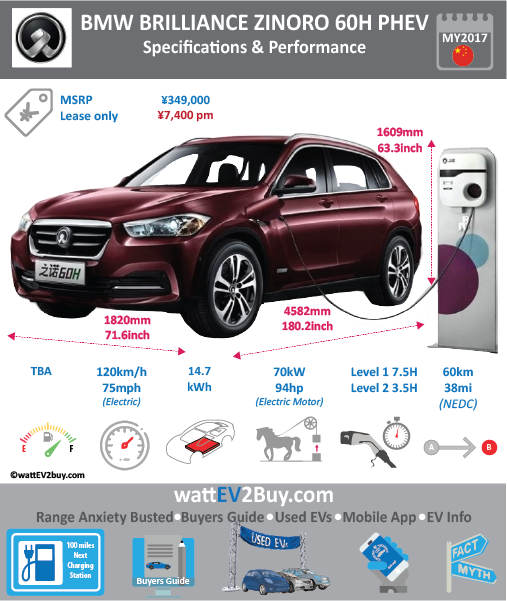 ZINORO 60H PHEV / BMW X1 eDrive25le wattev2Buy.com 2017 Battery Chemistry lithium nickel cobalt manganese acid ion battery Battery Capacity kWh 15 Battery Nominal rating kWh 10.7 Voltage V Amps Ah Modules Cells Cell Type Energy Density Wh/kg Weight (kg) 169 Cycles SOC Battery Manufacturer Ningde Times New Energy Technology Co., Ltd Cooling Battery Warranty - years 8 Battery Warranty - km 120000 Battery Electric Range - NEDC Mi 37.5 Battery Electric Range - NEDC km 60 Battery Electric Range - EPA Mi Battery Electric Range - EPA km Electric Top Speed - mph 75.0 Electric Top Speed - km/h 120 Acceleration 0 - 60mph sec Onboard Charger kW LV 1 Charge kW LV 1 Charge Time (Hours) 7.5 LV 2 Charge kW LV 2 Charge Time (Hours) 3.7 LV 3 CCS/Combo kW LV 3 Charge Time (min to 80%) Charge Connector MPGe Combined - miles MPGe Combined - km MPGe City - miles MPGe City - km MPGe Highway - miles MPGe Highway - km Electric Motor - Front Max Power - hp Max Power - kW Max Torque - lb.ft Max Torque - N.m Electric Motor - Rear Max Power - hp 93.8714 Max Power - kW 70 Max Torque - lb.ft Max Torque - N.m Electric Motor Output kW Electric Motor Output hp Transmission Drivetrain Energy Consumption kWh/100miles Utility Factor Lease pm ¥7,400.00 MPGe Electric Only - miles MSRP (before incentives & destination) ¥349,000.00 Combustion 1.5 Turbo Extended Range - mile 394 Extended Range - km 630 ICE Max Power - hp 136 ICE Max Power - kW 110 ICE Max Torque - lb.ft ICE Max Torque - N.m 220 ICE Top speed - mph 118.8 ICE Top speed - km/h 190 ICE Acceleration 0 - 50km/h sec ICE Acceleration 0 - 62mph sec 7.6 ICE MPGe Combined - miles ICE MPGe Combined - km ICE MPGe City - miles ICE MPGe City - km ICE MPGe Highway - miles ICE MPGe Highway - km ICE Transmission ICE Fuel Consumption l/100km 1.8 ICE Emission Rating ICE Emissions CO2/mi grams ICE Emissions CO2/km grams Total System Max Power - hp Max Power - kW 170 Max Torque - lb.ft Max Torque - N.m Fuel Consumption l/100km 1.8 MPGe Combined - miles Vehicle 