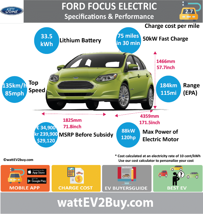 Ford Focus Electric Specs wattev2Buy.com201320172018 Battery ChemistryLi-Ion Battery Capacity kWh2333.5 Battery Nominal rating kWh Voltage V Amps Ah Cells Modules Efficiency Weight (kg) Cell Type SOC Cooling Cycles Battery Type Depth of Discharge (DOD) Energy Density Wh/kg Battery Manufacturer Battery Warranty - years Battery Warranty - km Battery Warranty - miles Battery Electric Range - at constant 38mph Battery Electric Range - at constant 60km/h Battery Electric Range - JC08 Mi Battery Electric Range - JC08 km Battery Electric Range - NEDC Mi Battery Electric Range - NEDC km Battery Electric Range - CCM Mi Battery Electric Range - CCM km Battery Electric Range - EPA Mi76115 Battery Electric Range - EPA km121.6184 Electric Top Speed - mph84 Electric Top Speed - km/h134.4135 Acceleration 0 - 100km/h sec11 Acceleration 0 - 50km/h sec Acceleration 0 - 62mph sec Acceleration 0 - 60mph sec9.9 Acceleration 0 - 37.2mph sec Wireless Charging Direct Current Fast Charge kW Charger Efficiency Onboard Charger kW Onboard Charger Optional kW Charging Cord - amps Charging Cord - volts LV 1 Charge kW120/240V LV 1 Charge Time (Hours)20 LV 2 Charge kW6.6/6.3 LV 2 Charge Time (Hours)4 LV 3 CCS/Combo kW50 LV 3 Charge Time (min to 70%) LV 3 Charge Time (min to 80%)30 LV 3 Charge Time (mi)75 LV 3 Charge Time (km) Supercharger Charging System kW Charger Output Charge ConnectorSAE J1772 Power Outlet kW Power Outlet Amps MPGe Combined - miles105107 MPGe Combined - km168 MPGe City - miles110 MPGe City - km176 MPGe Highway - miles99 MPGe Highway - km158 Max Power - hp (Electric Max)143 Max Power - kW  (Electric Max)107 Max Torque - lb.ft  (Electric Max)184 Max Torque - N.m  (Electric Max)250 DrivetrainFWD Generator Motor Type Electric Motor ManufacturerMagna Electric Motor Output kW Electric Motor Output hp Transmission Electric Motor - Rear Max Power - hp (Rear) Max Power - kW (Rear) Max Torque - lb.ft (Rear) Max Torque - N.m (Rear) Electric Motor - Front Max Power - hp (Front) Max Power 