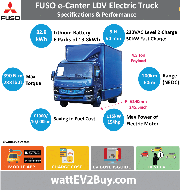 Mitsubishi Fuso eCanter Light Delivery Truck Specs	 wattev2Buy.com	2017 Battery Chemistry	 Battery Capacity kWh	13.8x6 Battery Nominal rating kWh	 Voltage V	430 Amps Ah	 Cells	100 Modules	 Efficiency	 Weight (kg)	112X6 Cell Type	 SOC	 Cooling	 Cycles	 Battery Type	 Depth of Discharge (DOD)	 Energy Density Wh/kg	 Battery Manufacturer	 Battery Warranty - years	 Battery Warranty - km	 Battery Warranty - miles	 Battery Electric Range - at constant 38mph	 Battery Electric Range - at constant 60km/h	 Battery Electric Range - NEDC Mi	62.5 Battery Electric Range - NEDC km	100 Battery Electric Range - CCM Mi	 Battery Electric Range - CCM km	 Battery Electric Range - EPA Mi	 Battery Electric Range - EPA km	 Electric Top Speed - mph	 Electric Top Speed - km/h	 Acceleration 0 - 100km/h sec	 Acceleration 0 - 50km/h sec	 Acceleration 0 - 62mph sec	 Acceleration 0 - 60mph sec	 Acceleration 0 - 37.2mph sec	 Wireless Charging	 Direct Current Fast Charge kW	 Charger Efficiency	 Onboard Charger kW	 Onboard Charger Optional kW	 Charging Cord - amps	 Charging Cord - volts	 LV 1 Charge kW	 LV 1 Charge Time (Hours)	 LV 2 Charge kW	230VAC LV 2 Charge Time (Hours)	8 LV 3 CCS/Combo kW	50 LV 3 Charge Time (min to 70%)	 LV 3 Charge Time (min to 80%)	60 LV 3 Charge Time (mi)	 LV 3 Charge Time (km)	 Supercharger	 Charging System kW	 Charger Output	 Charge Connector	J1772 Power Outlet kW	40 Power Outlet Amps	 MPGe Combined - miles	 MPGe Combined - km	 MPGe City - miles	 MPGe City - km	 MPGe Highway - miles	 MPGe Highway - km	 Max Power - hp (Electric Max)	 Max Power - kW  (Electric Max)	 Max Torque - lb.ft  (Electric Max)	 Max Torque - N.m  (Electric Max)	 Drivetrain