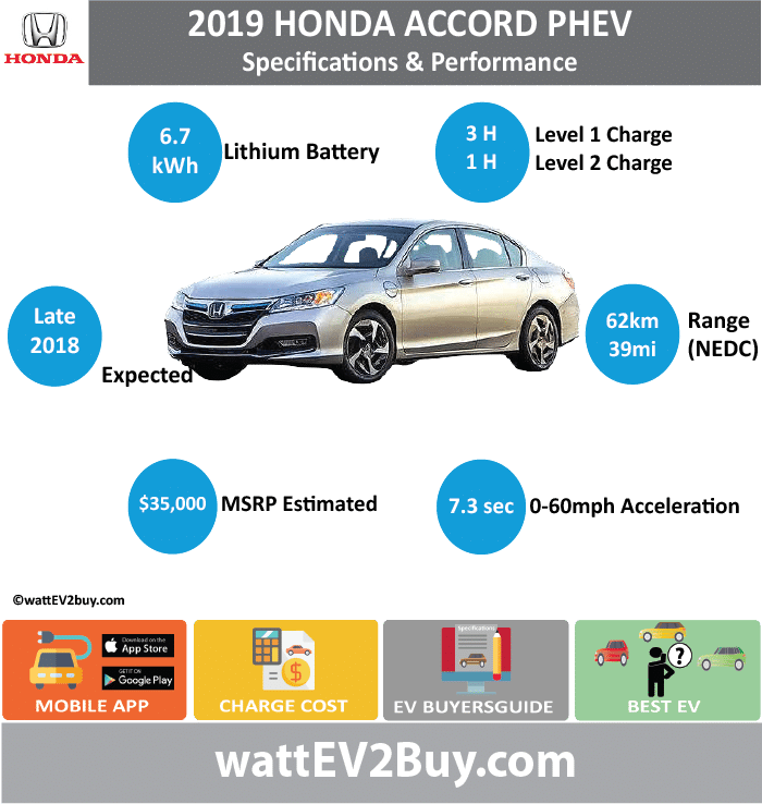 Honda Accord PHEV Specs wattev2Buy.com 2014 2015 2019 Battery Chemistry Battery Capacity kWh 6.7 6.7 Battery Nominal rating kWh Voltage V Amps Ah Cells Modules Weight (kg) Cell Type SOC Cooling Cycles Battery Type Depth of Discharge (DOD) Energy Density Wh/kg Battery Manufacturer Battery Warranty - years Battery Warranty - km Battery Warranty - miles Battery Electric Range - at constant 38mph Battery Electric Range - at constant 60km/h Battery Electric Range - JC08 Mi Battery Electric Range - JC08 km Battery Electric Range - NEDC Mi 39 Battery Electric Range - NEDC km 62.4 Battery Electric Range - CCM Mi Battery Electric Range - CCM km Battery Electric Range - EPA Mi 13 Battery Electric Range - EPA km 21 Electric Top Speed - mph 62 Electric Top Speed - km/h 100 Acceleration 0 - 100km/h sec Acceleration 0 - 50km/h sec Acceleration 0 - 62mph sec Acceleration 0 - 60mph sec Acceleration 0 - 37.2mph sec Wireless Charging Direct Current Fast Charge kW Onboard Charger kW Charger Efficiency Charging Cord - amps Charging Cord - volts LV 1 Charge kW LV 1 Charge Time (Hours) 3 LV 2 Charge kW LV 2 Charge Time (Hours) 1 LV 3 CCS/Combo kW LV 3 Charge Time (min to 70%) LV 3 Charge Time (min to 80%) LV 3 Charge Time (mi) LV 3 Charge Time (km) Charging System kW Charger Output Charge Connector Power Outlet kW Power Outlet Amps MPGe Combined - miles MPGe Combined - km MPGe City - miles MPGe City - km MPGe Highway - miles MPGe Highway - km Max Power - hp (Electric Max) Max Power - kW (Electric Max) Max Torque - lb.ft (Electric Max) Max Torque - N.m (Electric Max) Drivetrain Electric Motor Manufacturer Generator Electric Motor - Front Max Power - hp (Front) 166.28648 Max Power - kW (Front) 124 Max Torque - lb.ft (Front) Max Torque - N.m (Front) Electric Motor - Rear Max Power - hp (Rear) Max Power - kW (Rear) Max Torque - lb.ft (Rear) Max Torque - N.m (Rear) Motor Type Electric Motor Output kW Electric Motor Output hp Electric Motor Transmission Energy Consumption kWh/100km Energy Consumption kWh/100miles Deposit Lease pm GB Battery Lease per month EU Battery Lease per month MSRP (expected) EU MSRP (before incentives & destination) GB MSRP (before incentives & destination) US MSRP (before incentives & destination) 39780 $35,000.00 CHINA MSRP (before incentives & destination) MSRP after incentives Vehicle Trims 4 Doors 5 Seating Dimensions Earth Dreams i-VTEC 2.0-liter 4-cylinder Atkinson-cycle Fuel tank (gal) Fuel tank (L) Luggage (L) GVWR (kg) GVWR (lbs) Curb Weight (kg) Curb Weight (lbs) Payload Capacity (kg) Payload Capacity (lbs) Towing Capacity (lbs) Max Load Height (m) Ground Clearance (inc) Ground Clearance (mm) Lenght (mm) 4866 Width (mm) 1851 Height (mm) 1467 Wheelbase (mm) 2779 Lenght (inc) 191.4 Width (inc) 72.8 Height (inc) 57.7 Wheelbase (inc) 109.3 Combustion Extended Range - mile Extended Range - km ICE Max Power - hp 137 192/252 ICE Max Power - kW 102 ICE Max Torque - lb.ft ICE Max Torque - N.m ICE Top speed - mph ICE Top speed - km/h ICE Acceleration 0 - 50km/h sec ICE Acceleration 0 - 62mph sec ICE Acceleration 0 - 60mph sec 7.6 7.3 ICE MPGe Combined - miles 46 ICE MPGe Combined - km ICE MPGe City - miles ICE MPGe City - km ICE MPGe Highway - miles ICE MPGe Highway - km ICE Transmission ICE Fuel Consumption l/100km ICE MPG Fuel Efficiency ICE Emission Rating ICE Emissions CO2/mi grams ICE Emissions CO2/km grams Total System Total Output kW 146 Total Output hp 196 Total Tourque lb.ft Total Tourque N.m MPGe Electric Only - miles 115 Fuel Consumption l/100km Emission Rating Other Utility Factor Auto Show Unveil Market Segment Reveal Date Class Safety Level Unveiled Relaunch First Delivery Chassis designed Based On AKA Self-Driving System SAE Autonomous Level Connectivity Unique Extras Incentives Home Charge Installation Public Charging Subsidy Chinese Name Model Code Website http://www.mycarforum.com/topic/2707440-2019-honda-accord-phev-specs/
