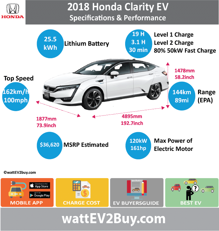 HONDA Clarity EV Specs	 wattev2Buy.com	2018 Battery Chemistry	 Battery Capacity kWh	25.5 Battery Nominal rating kWh	 Voltage V	 Amps Ah	 Cells	 Modules	 Weight (kg)	 Cell Type	 Cooling	 Cycles	 Depth of Discharge (DOD)	 Energy Density Wh/kg	 Battery Manufacturer	 Battery Warranty - years	 Battery Warranty - km	 Battery Electric Range - EPA mi	89 Battery Electric Range - EPA km	142.4 Battery Electric Range - NEDC Mi	 Battery Electric Range - NEDC km	 Electric Top Speed - mph	100 Electric Top Speed - km/h	162 Acceleration 0 - 100km/h sec	 Acceleration 0 - 50km/h sec	 Onboard Charger kW	 LV 1 Charge kW	 LV 1 Charge Time (Hours)	19 LV 2 Charge kW	 LV 2 Charge Time (Hours)	3.1 LV 3 CCS/Combo kW	 LV 3 Charge Time (min to 80%)	30 Charging System kW	50 Charge Connector	SAE CCS MPGe Combined - miles	114 MPGe Combined - km	 MPGe City - miles	 MPGe City - km	 MPGe Highway - miles	 MPGe Highway - km	 Max Power - hp	161 Max Power - kW	120 Max Torque - lb.ft	221 Max Torque - N.m	 Drivetrain	 Motor Type	 Electric Motor - Rear	 Max Power - hp	 Max Power - kW	 Max Torque - lb.ft	 Max Torque - N.m	 Electric Motor - Front	 Max Power - hp	 Max Power - kW	 Max Torque - lb.ft	 Max Torque - N.m	 Transmission	 Energy Consumption kWh/100km	 US MSRP (before incentives & destination)	 $36,620.00  MSRP after incentives	 Vehicle	 Doors	 Seating	 Dimensions	 GVWR (kg)	 Curb Weight (kg)	 Payload Capacity (lbs)	 Towing Capacity (lbs)	 Ground Clearance (mm)	 Lenght (mm)	4899 Width (mm)	1480 Height (mm)	1879 Wheelbase (mm)	2753 Lenght (inc)	192.7 Width (inc)	58.2 Height (inc)	73.9 Wheelbase (inc)	108.3 Other	 Market	 Class	 Incentives	 Safety Level	 Unveiled	 First Delivery	 Based On	 SAE Autonomous Level	 Self-Driving System	 Connectivity
