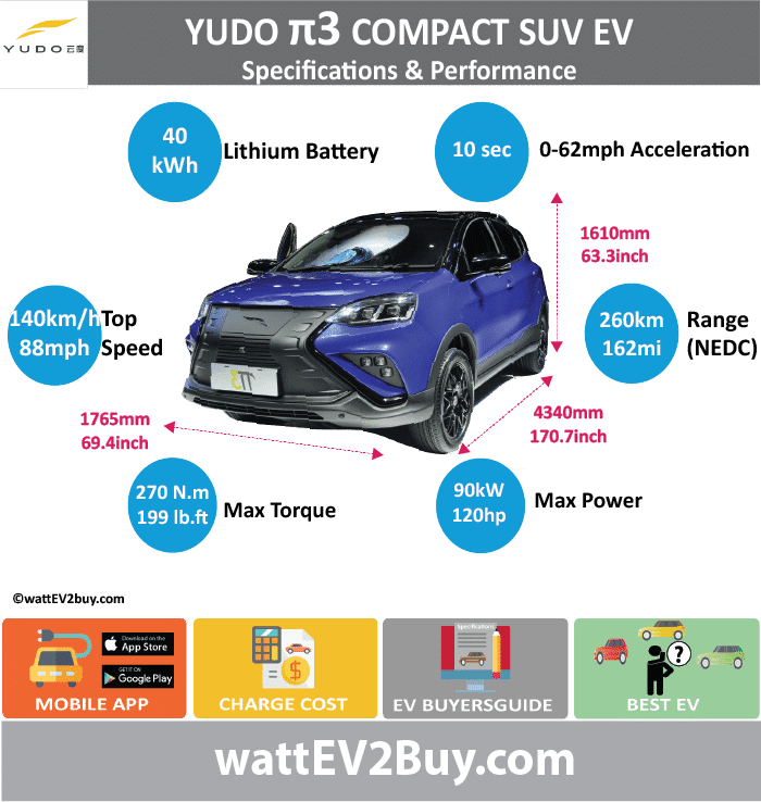 YUDO Pi 3 SUV EV SPECS wattev2Buy.com 2017 Battery Chemistry Ternary Lithium Battery Capacity kWh 40 Battery Nominal rating kWh Voltage V Amps Ah Cells Modules Efficiency Weight (kg) 328 Cell Type SOC Cooling Cycles Battery Type Depth of Discharge (DOD) Energy Density Wh/kg Battery Manufacturer Hua Ting (Hefei) Power Technology Co., Ltd Battery Warranty - years Battery Warranty - km Battery Warranty - miles Battery Electric Range - at constant 38mph 187.5 Battery Electric Range - at constant 60km/h 300 Battery Electric Range - JC08 Mi Battery Electric Range - JC08 km Battery Electric Range - NEDC Mi 162.5 Battery Electric Range - NEDC km 260 Battery Electric Range - CCM Mi Battery Electric Range - CCM km Battery Electric Range - EPA Mi Battery Electric Range - EPA km Electric Top Speed - mph 87.5 Electric Top Speed - km/h 140 Acceleration 0 - 100km/h sec Acceleration 0 - 50km/h sec Acceleration 0 - 62mph sec 10 Acceleration 0 - 60mph sec Acceleration 0 - 37.2mph sec Wireless Charging Direct Current Fast Charge kW Charger Efficiency Onboard Charger kW Onboard Charger Optional kW Charging Cord - amps Charging Cord - volts LV 1 Charge kW LV 1 Charge Time (Hours) LV 2 Charge kW LV 2 Charge Time (Hours) LV 3 CCS/Combo kW LV 3 Charge Time (min to 70%) LV 3 Charge Time (min to 80%) LV 3 Charge Time (mi) LV 3 Charge Time (km) Supercharger Charging System kW Charger Output Charge Connector Power Outlet kW Power Outlet Amps MPGe Combined - miles MPGe Combined - km MPGe City - miles MPGe City - km MPGe Highway - miles MPGe Highway - km Max Power - hp (Electric Max) 120.6918 Max Power - kW (Electric Max) 90 Max Torque - lb.ft (Electric Max) 199.1444166 Max Torque - N.m (Electric Max) 270 Drivetrain Generator Motor Type Electric Motor Manufacturer Hefei a power system Co., Ltd Electric Motor Output kW 31 Electric Motor Output hp 41.57162 Transmission Electric Motor - Rear Max Power - hp (Rear) Max Power - kW (Rear) Max Torque - lb.ft (Rear) Max Torque - N.m (Rear) Electric Motor - Front Max Power - hp (Front) Max Power - kW (Front) Max Torque - lb.ft (Front) Max Torque - N.m (Front) Energy Consumption kWh/100km Energy Consumption kWh/100miles Deposit GB Battery Lease per month EU Battery Lease per month China Battery Lease per month MSRP (expected) EU MSRP (before incentives & destination) NOK MSRP (before incentives & destination) GB MSRP (before incentives & destination) US MSRP (before incentives & destination) JAP MSRP (before incentives & destination) CHINA MSRP (before incentives & destination) Local Currency MSRP MSRP after incentives Vehicle Trims Doors Seating 5 Dimensions Luggage (L) Luggage Max (L) GVWR (kg) 1825 GVWR (lbs) Curb Weight (kg) 1450 Curb Weight (lbs) Payload Capacity (kg) Payload Capacity (lbs) Towing Capacity (lbs) Max Load Height (m) Ground Clearance (inc) Ground Clearance (mm) Lenght (mm) 4340 Width (mm) 1765 Height (mm) 1610 Wheelbase (mm) 2602 Lenght (inc) 170.7 Width (inc) 69.4 Height (inc) 63.3 Wheelbase (inc) 102.4 Other Utility Factor Sales Auto Show Unveil Availability Market Segment Compact SUV LCD Screen (inch) Class Safety Level Unveiled Relaunch First Delivery Chassis designed Extras Optional sunroof, front radar, front camera, side camera; AKA Self-Driving System SAE Autonomous Level Connectivity Unique Extras Incentives Home Charge Installation Assembly Public Charging Subsidy Chinese Name 云度π3 Model Code YDE7000BEV2A WEBSITE