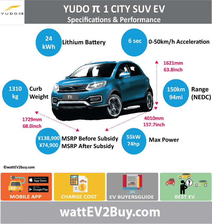 YUDO Pi 1 SUV EV - Inter City Specs wattev2Buy.com 2017 Battery Chemistry Battery Capacity kWh 39 Battery Nominal rating kWh Voltage V Amps Ah Cells Modules Efficiency Weight (kg) 324 Cell Type SOC Cooling Cycles Battery Type Depth of Discharge (DOD) Energy Density Wh/kg Battery Manufacturer Battery Warranty - years Battery Warranty - km Battery Warranty - miles Battery Electric Range - at constant 38mph 206.25 Battery Electric Range - at constant 60km/h 330 Battery Electric Range - JC08 Mi Battery Electric Range - JC08 km Battery Electric Range - NEDC Mi 156.25 Battery Electric Range - NEDC km 250 Battery Electric Range - CCM Mi Battery Electric Range - CCM km Battery Electric Range - EPA Mi Battery Electric Range - EPA km Electric Top Speed - mph Electric Top Speed - km/h Acceleration 0 - 100km/h sec Acceleration 0 - 50km/h sec 4.5 Acceleration 0 - 62mph sec Acceleration 0 - 60mph sec Acceleration 0 - 37.2mph sec Wireless Charging Direct Current Fast Charge kW Charger Efficiency Onboard Charger kW Onboard Charger Optional kW Charging Cord - amps Charging Cord - volts LV 1 Charge kW LV 1 Charge Time (Hours) LV 2 Charge kW LV 2 Charge Time (Hours) LV 3 CCS/Combo kW LV 3 Charge Time (min to 70%) LV 3 Charge Time (min to 80%) 90 LV 3 Charge Time (mi) LV 3 Charge Time (km) Supercharger Charging System kW Charger Output Charge Connector Power Outlet kW Power Outlet Amps MPGe Combined - miles MPGe Combined - km MPGe City - miles MPGe City - km MPGe Highway - miles MPGe Highway - km Max Power - hp (Electric Max) 113.9867 Max Power - kW (Electric Max) 85 Max Torque - lb.ft (Electric Max) 125.3872253 Max Torque - N.m (Electric Max) 170 Drivetrain Generator Motor Type Electric Motor Manufacturer Electric Motor Output kW 31 Electric Motor Output hp Transmission Electric Motor - Rear Max Power - hp (Rear) Max Power - kW (Rear) Max Torque - lb.ft (Rear) Max Torque - N.m (Rear) Electric Motor - Front Max Power - hp (Front) Max Power - kW (Front) Max Torque - lb.ft (Front) Max Torque - N.m (Front) Energy Consumption kWh/100km Energy Consumption kWh/100miles Deposit GB Battery Lease per month EU Battery Lease per month China Battery Lease per month MSRP (expected) EU MSRP (before incentives & destination) NOK MSRP (before incentives & destination) GB MSRP (before incentives & destination) US MSRP (before incentives & destination) JAP MSRP (before incentives & destination) CHINA MSRP (before incentives & destination) ¥188,500.00 Local Currency MSRP ¥104,900.00 MSRP after incentives Vehicle Trims Doors 5 Seating 5 Dimensions Luggage (L) Luggage Max (L) GVWR (kg) 1785 GVWR (lbs) Curb Weight (kg) 1410 Curb Weight (lbs) Payload Capacity (kg) Payload Capacity (lbs) Towing Capacity (lbs) Max Load Height (m) Ground Clearance (inc) Ground Clearance (mm) Lenght (mm) 4010 Width (mm) 1729 Height (mm) 1621 Wheelbase (mm) 3460 Lenght (inc) 157.7 Width (inc) 68.0 Height (inc) 63.8 Wheelbase (inc) 136.1 Other Utility Factor Sales Auto Show Unveil Availability Market Entry level Segment Small SUV LCD Screen (inch) Class Safety Level Unveiled Relaunch First Delivery Chassis designed Based On AKA Self-Driving System SAE Autonomous Level Connectivity Unique Extras Incentives Home Charge Installation Assembly Public Charging Subsidy Chinese Name 云度π1 Model Code YDE7000BEV1B WEBSITE http://www.yudoauto.com