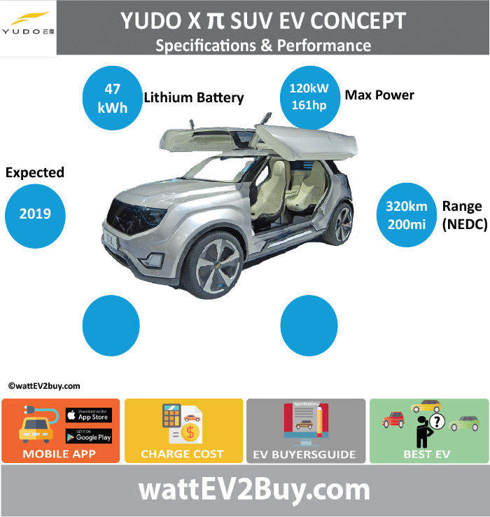 YUDO XTT SUV EV CoNCEPT SPECS	 wattev2Buy.com	2017 Battery Chemistry	Li-Ion Battery Capacity kWh	47 Battery Nominal rating kWh	 Voltage V	 Amps Ah	 Cells	 Modules	 Efficiency	 Weight (kg)	 Cell Type	 SOC	 Cooling	 Cycles	 Battery Type	 Depth of Discharge (DOD)	 Energy Density Wh/kg	 Battery Manufacturer	 Battery Warranty - years	 Battery Warranty - km	 Battery Warranty - miles	 Battery Electric Range - at constant 38mph	 Battery Electric Range - at constant 60km/h	 Battery Electric Range - JC08 Mi	 Battery Electric Range - JC08 km	 Battery Electric Range - NEDC Mi	200 Battery Electric Range - NEDC km	320 Battery Electric Range - CCM Mi	 Battery Electric Range - CCM km	 Battery Electric Range - EPA Mi	 Battery Electric Range - EPA km	 Electric Top Speed - mph	 Electric Top Speed - km/h	 Acceleration 0 - 100km/h sec	 Acceleration 0 - 50km/h sec	 Acceleration 0 - 62mph sec	 Acceleration 0 - 60mph sec	 Acceleration 0 - 37.2mph sec	 Wireless Charging	 Direct Current Fast Charge kW	 Charger Efficiency	 Onboard Charger kW	 Onboard Charger Optional kW	 Charging Cord - amps	 Charging Cord - volts	 LV 1 Charge kW	 LV 1 Charge Time (Hours)	 LV 2 Charge kW	 LV 2 Charge Time (Hours)	 LV 3 CCS/Combo kW	 LV 3 Charge Time (min to 70%)	 LV 3 Charge Time (min to 80%)	 LV 3 Charge Time (mi)	 LV 3 Charge Time (km)	 Supercharger	 Charging System kW	 Charger Output	 Charge Connector	 Power Outlet kW	 Power Outlet Amps	 MPGe Combined - miles	 MPGe Combined - km	 MPGe City - miles	 MPGe City - km	 MPGe Highway - miles	 MPGe Highway - km	 Max Power - hp (Electric Max)	161 Max Power - kW  (Electric Max)	120 Max Torque - lb.ft  (Electric Max)	214 Max Torque - N.m  (Electric Max)	175 Drivetrain	 Generator	 Motor Type	 Electric Motor Manufacturer	 Electric Motor Output kW	 Electric Motor Output hp	 Transmission	 Electric Motor - Rear	 Max Power - hp (Rear)	 Max Power - kW (Rear)	 Max Torque - lb.ft (Rear)	 Max Torque - N.m (Rear)	 Electric Motor - Front	 Max Power - hp (Front)	 Max Power - kW (Front)	 Max Torque - lb.ft (Front)	 Max Torque - N.m (Front)	 Energy Consumption kWh/100km	 Energy Consumption kWh/100miles	 Deposit	 GB Battery Lease per month	 EU Battery Lease per month	 China Battery Lease per month	 MSRP (expected)	 EU MSRP (before incentives & destination)	 NOK MSRP (before incentives & destination)	 GB MSRP (before incentives & destination)	 US MSRP (before incentives & destination)	 JAP MSRP (before incentives & destination)	 CHINA MSRP (before incentives & destination)	 Local Currency MSRP	 MSRP after incentives	 Vehicle	 Trims	 Doors	4 Seating	5 Dimensions	 Luggage (L)	 Luggage Max (L)	 GVWR (kg)	 GVWR (lbs)	 Curb Weight (kg)	 Curb Weight (lbs)	 Payload Capacity (kg)	 Payload Capacity (lbs)	 Towing Capacity (lbs)	 Max Load Height (m)	 Ground Clearance (inc)	 Ground Clearance (mm)	 Lenght (mm)	 Width (mm)	 Height (mm)	 Wheelbase (mm)	 Lenght (inc)	0.0 Width (inc)	0.0 Height (inc)	0.0 Wheelbase (inc)	0.0 Other	 Utility Factor	 Sales	 Auto Show Unveil	 Availability	2019 Market	 Segment	 LCD Screen (inch)	 Class	 Safety Level	 Unveiled	 Relaunch	 First Delivery	 Chassis designed	 Based On	 AKA	 Self-Driving System	 SAE Autonomous Level	 Connectivity	 Unique	 Extras	 Incentives	 Home Charge Installation	 Assembly	 Public Charging	 Subsidy	 Chinese Name	云度Xπ Model Code	 WEBSITE