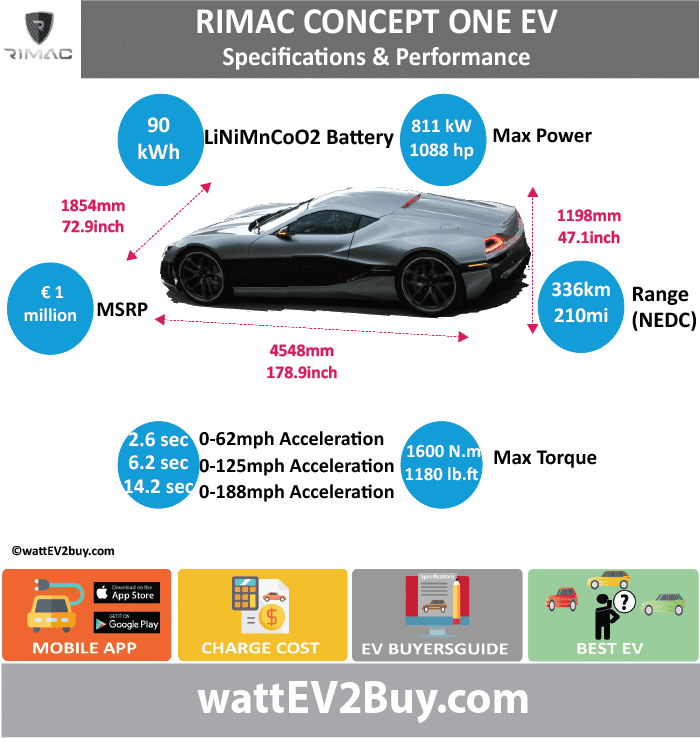 RIMAC CONCEPT ONE SPECS wattev2Buy.com 2013 2017 Battery Chemistry Lithium Nickel Manganese Cobalt Oxide (LiNiMnCoO2)  Battery Capacity kWh 90 Battery Nominal rating kWh Voltage V 650 Amps Ah Cells 8450 Modules Efficiency Weight (kg) Cell Type SOC Cooling Cycles Battery Type Depth of Discharge (DOD) Energy Density Wh/kg Battery Manufacturer Battery Warranty - years Battery Warranty - km Battery Warranty - miles Battery Electric Range - at constant 38mph Battery Electric Range - at constant 60km/h Battery Electric Range - JC08 Mi Battery Electric Range - JC08 km Battery Electric Range - NEDC Mi 210 Battery Electric Range - NEDC km 336 Battery Electric Range - CCM Mi Battery Electric Range - CCM km Battery Electric Range - EPA Mi Battery Electric Range - EPA km Electric Top Speed - mph Electric Top Speed - km/h Acceleration 0 - 100km/h sec 2.6 Acceleration 0 - 50km/h sec Acceleration 0 - 125mph sec 6.2 Acceleration 0 - 188mph sec 14.2 Acceleration 0 - 60mph sec Acceleration 0 - 37.2mph sec Wireless Charging Direct Current Fast Charge kW Charger Efficiency Onboard Charger kW 22 Onboard Charger Optional kW Charging Cord - amps Charging Cord - volts LV 1 Charge kW LV 1 Charge Time (Hours) LV 2 Charge kW LV 2 Charge Time (Hours) LV 3 CCS/Combo kW 120 LV 3 Charge Time (min to 70%) LV 3 Charge Time (min to 80%) LV 3 Charge Time (mi) LV 3 Charge Time (km) Supercharger Charging System kW Charger Output Charge Connector Braking 4 Wheel Regenerative braking up to 400kW Power Outlet kW Power Outlet Amps MPGe Combined - miles MPGe Combined - km MPGe City - miles MPGe City - km MPGe Highway - miles MPGe Highway - km Max Power - hp (Electric Max) 1088 Max Power - kW (Electric Max) 811 Max Torque - lb.ft (Electric Max) 1180 Max Torque - N.m (Electric Max) 1600 Drivetrain AWD Generator Motor Type Electric Motor Manufacturer Electric Motor Output kW Electric Motor Output hp Transmission Electric Motor - Rear Max Power - hp (Rear) Max Power - kW (Rear) Max Torque - lb.ft (Rear) Max Torque - N.m (Rear) Electric Motor - Front Max Power - hp (Front) Max Power - kW (Front) Max Torque - lb.ft (Front) Max Torque - N.m (Front) Energy Consumption kWh/100km Energy Consumption kWh/100miles Deposit GB Battery Lease per month EU Battery Lease per month China Battery Lease per month MSRP (expected) EU MSRP (before incentives & destination) € 1,000,000.00 NOK MSRP (before incentives & destination) GB MSRP (before incentives & destination) US MSRP (before incentives & destination) JAP MSRP (before incentives & destination) CHINA MSRP (before incentives & destination) Local Currency MSRP MSRP after incentives Vehicle Trims Doors Seating Dimensions Luggage (L) Luggage Max (L) GVWR (kg) GVWR (lbs) Curb Weight (kg) 1850 Curb Weight (lbs) Payload Capacity (kg) Payload Capacity (lbs) Towing Capacity (lbs) Max Load Height (m) Ground Clearance (inc) Ground Clearance (mm) Lenght (mm) 4548 Width (mm) 1854 Height (mm) 1198 Wheelbase (mm) 2750 Lenght (inc) 178.9 Width (inc) 72.9 Height (inc) 47.1 Wheelbase (inc) 108.2 Other Utility Factor Sales Auto Show Unveil Availability Market Segment LCD Screen (inch) Class Safety Level Unveiled Relaunch First Delivery Chassis designed Based On Extras AKA Self-Driving System SAE Autonomous Level Connectivity Unique Extras Incentives Home Charge Installation Assembly Public Charging Subsidy Chinese Name Model Code WEBSITE