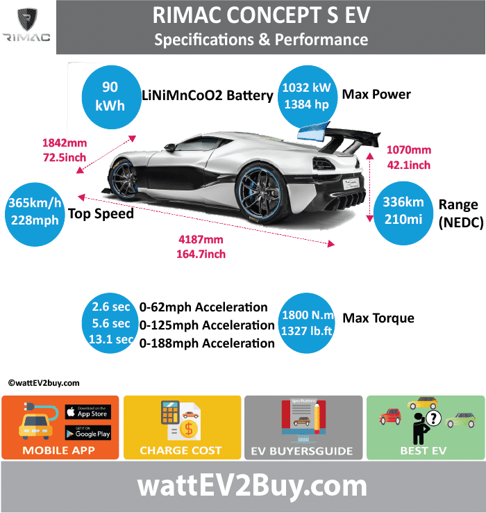 Rimac Concept S Specs wattev2Buy.com 2016 Battery Chemistry Lithium Nickel Manganese Cobalt Oxide (LiNiMnCoO2) Battery Capacity kWh 82 Battery Nominal rating kWh Voltage V Amps Ah Cells Modules Efficiency Weight (kg) Cell Type SOC Cooling Cycles Battery Type Depth of Discharge (DOD) Energy Density Wh/kg Battery Manufacturer Battery Warranty - years Battery Warranty - km Battery Warranty - miles Battery Electric Range - at constant 38mph Battery Electric Range - at constant 60km/h Battery Electric Range - JC08 Mi Battery Electric Range - JC08 km Battery Electric Range - NEDC Mi Battery Electric Range - NEDC km Battery Electric Range - CCM Mi Battery Electric Range - CCM km Battery Electric Range - EPA Mi Battery Electric Range - EPA km Electric Top Speed - mph 228.125 Electric Top Speed - km/h 365 Acceleration 0 - 100km/h sec 2.6 Acceleration 0 - 50km/h sec Acceleration 0 - 125mph sec 5.6 Acceleration 0 - 188mph sec 13.1 Acceleration 0 - 37.2mph sec Wireless Charging Direct Current Fast Charge kW Charger Efficiency Onboard Charger kW Onboard Charger Optional kW Charging Cord - amps Charging Cord - volts LV 1 Charge kW LV 1 Charge Time (Hours) LV 2 Charge kW 22 LV 2 Charge Time (Hours) LV 3 CCS/Combo kW 120 LV 3 Charge Time (min to 70%) LV 3 Charge Time (min to 80%) LV 3 Charge Time (mi) LV 3 Charge Time (km) Supercharger Charging System kW Charger Output Charge Connector Power Outlet kW Power Outlet Amps MPGe Combined - miles MPGe Combined - km MPGe City - miles MPGe City - km MPGe Highway - miles MPGe Highway - km Max Power - hp (Electric Max) 1384 Max Power - kW (Electric Max) 1032.05023 Max Torque - lb.ft (Electric Max) 1327.629444 Max Torque - N.m (Electric Max) 1800 Drivetrain Generator Motor Type Braking 4 Wheel Regenerative braking up to 400kW Electric Motor Manufacturer Electric Motor Output kW Electric Motor Output hp Transmission Electric Motor - Rear 2 Max Power - hp (Rear) Max Power - kW (Rear) Max Torque - lb.ft (Rear) Max Torque - N.m (Rear) Electric Mo