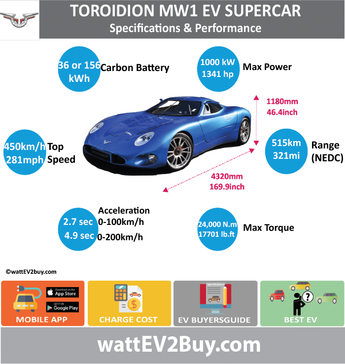 TOROIDION MW1 EV SUPERCAR SPECS	 wattev2Buy.com	2015 Battery Chemistry	Carbon Battery Battery Capacity kWh	36/156 Battery Nominal rating kWh	 Voltage V	 Amps Ah	 Cells	 Modules	 Efficiency	 Weight (kg)	860 Cell Type	 SOC	 Cooling	 Cycles	 Battery Type	 Depth of Discharge (DOD)	 Energy Density Wh/kg	 Battery Manufacturer	 Battery Warranty - years	 Battery Warranty - km	 Battery Warranty - miles	 Battery Electric Range - at constant 38mph	 Battery Electric Range - at constant 60km/h	 Battery Electric Range - JC08 Mi	 Battery Electric Range - JC08 km	 Battery Electric Range - NEDC Mi	321.875 Battery Electric Range - NEDC km	515 Battery Electric Range - CCM Mi	 Battery Electric Range - CCM km	 Battery Electric Range - EPA Mi	 Battery Electric Range - EPA km	 Electric Top Speed - mph	281.25 Electric Top Speed - km/h	450 Acceleration 0 - 100km/h sec	2.7 Acceleration 0 - 50km/h sec	 Acceleration 0 - 200km/h sec	4.9 Acceleration 0 - 60mph sec	 Acceleration 0 - 37.2mph sec	 Wireless Charging	 Direct Current Fast Charge kW	 Charger Efficiency	 Onboard Charger kW	 Onboard Charger Optional kW	 Charging Cord - amps	 Charging Cord - volts	 LV 1 Charge kW	 LV 1 Charge Time (Hours)	 LV 2 Charge kW	 LV 2 Charge Time (Hours)	 LV 3 CCS/Combo kW	 LV 3 Charge Time (min to 70%)	 LV 3 Charge Time (min to 80%)	 LV 3 Charge Time (mi)	 LV 3 Charge Time (km)	 Supercharger	 Charging System kW	 Charger Output	 Charge Connector	 Braking	 Power Outlet kW	 Power Outlet Amps	 MPGe Combined - miles	 MPGe Combined - km	 MPGe City - miles	 MPGe City - km	 MPGe Highway - miles	 MPGe Highway - km	 Max Power - hp (Electric Max)	1341 Max Power - kW  (Electric Max)	999.985086 Max Torque - lb.ft  (Electric Max)	17701.72592 Max Torque - N.m  (Electric Max)	24000 Drivetrain	 Generator	 Motor Type	 Electric Motor Manufacturer	 Electric Motor Output kW	 Electric Motor Output hp	 Transmission	 Electric Motor - Rear	2 Max Power - hp (Rear)	402.306 Max Power - kW (Rear)	300 Max Torque - lb.ft (Rear)	5531.789349 Max Torque - N.m (Rear)	7500 Electric Motor - Front	2 Max Power - hp (Front)	359.39336 Max Power - kW (Front)	268 Max Torque - lb.ft (Front)	3319.07361 Max Torque - N.m (Front)	4500 Energy Consumption kWh/100km	 Energy Consumption kWh/100miles	 Deposit	 GB Battery Lease per month	 EU Battery Lease per month	 China Battery Lease per month	 MSRP (expected)	 EU MSRP (before incentives & destination)	 NOK MSRP (before incentives & destination)	 GB MSRP (before incentives & destination)	 £995,000.00  US MSRP (before incentives & destination)	 JAP MSRP (before incentives & destination)	 CHINA MSRP (before incentives & destination)	 Local Currency MSRP	 MSRP after incentives	 Vehicle	 Trims	 Doors	 Seating	 Dimensions	 Luggage (L)	 Luggage Max (L)	 GVWR (kg)	 GVWR (lbs)	 Curb Weight (kg)	 Curb Weight (lbs)	 Payload Capacity (kg)	 Payload Capacity (lbs)	 Towing Capacity (lbs)	 Max Load Height (m)	 Ground Clearance (inc)	 Ground Clearance (mm)	 Lenght (mm)	4320 Width (mm)	 Height (mm)	1180 Wheelbase (mm)	 Lenght (inc)	169.9 Width (inc)	0.0 Height (inc)	46.4 Wheelbase (inc)	0.0 Other	 Utility Factor	 Sales	 Auto Show Unveil	 Availability	 Market	 Segment	 LCD Screen (inch)	 Class	 Safety Level	 Unveiled	 Relaunch	 First Delivery	 Chassis designed	 Based On	 Extras	 AKA	 Self-Driving System	 SAE Autonomous Level	 Connectivity	 Unique	 Extras	 Incentives	 Home Charge Installation	 Assembly	 Public Charging	 Subsidy	 Chinese Name	 Model Code	 WEBSITE