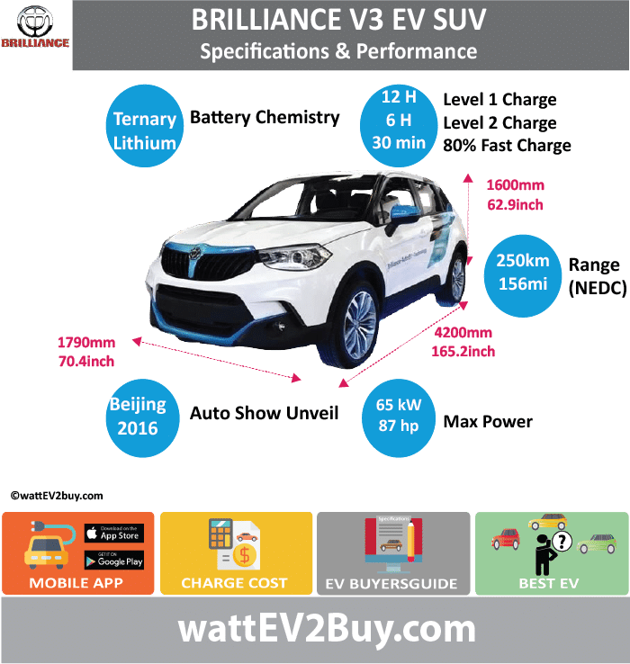 Brilliance V3 EV SUV	 wattev2Buy.com	2017 Battery Chemistry	Ternary Battery Capacity kWh	 Battery Nominal rating kWh	 Voltage V	 Amps Ah	 Cells	 Modules	 Efficiency	 Weight (kg)	 Cell Type	 SOC	 Cooling	 Cycles	 Battery Type	 Depth of Discharge (DOD)	 Energy Density Wh/kg	 Battery Manufacturer	 Battery Warranty - years	 Battery Warranty - km	 Battery Warranty - miles	 Battery Electric Range - at constant 38mph	 Battery Electric Range - at constant 60km/h	 Battery Electric Range - NEDC Mi	156.25 Battery Electric Range - NEDC km	250 Battery Electric Range - CCM Mi	 Battery Electric Range - CCM km	 Battery Electric Range - EPA Mi	 Battery Electric Range - EPA km	 Electric Top Speed - mph	 Electric Top Speed - km/h	 Acceleration 0 - 100km/h sec	 Acceleration 0 - 50km/h sec	 Acceleration 0 - 62mph sec	 Acceleration 0 - 60mph sec	 Acceleration 0 - 37.2mph sec	 Wireless Charging	 Direct Current Fast Charge kW	 Charger Efficiency	 Onboard Charger kW	 Charging Cord - amps	 Charging Cord - volts	 LV 1 Charge kW	 LV 1 Charge Time (Hours)	12 LV 2 Charge kW	 LV 2 Charge Time (Hours)	6 LV 3 CCS/Combo kW	 LV 3 Charge Time (min to 70%)	 LV 3 Charge Time (min to 80%)	20 LV 3 Charge Time (mi)	 LV 3 Charge Time (km)	 Supercharger	 Charging System kW	 Charger Output	 Charge Connector	 Power Outlet kW	 Power Outlet Amps	 MPGe Combined - miles	 MPGe Combined - km	 MPGe City - miles	 MPGe City - km	 MPGe Highway - miles	 MPGe Highway - km	 Max Power - hp	87 Max Power - kW	65 Max Torque - lb.ft	 Max Torque - N.m	 Drivetrain	 Generator	 Motor Type	 Electric Motor Output kW	 Electric Motor Output hp	 Transmission	 Electric Motor - Front	 FWD Max Power - hp	 FWD Max Power - kW	 FWD Max Torque - lb.ft	 FWD Max Torque - N.m	 Electric Motor - Rear	 RWD Max Power - hp	 RWD Max Power - kW	 RWD Max Torque - lb.ft	 RWD Max Torque - N.m	 Energy Consumption kWh/100km	 Energy Consumption kWh/100miles	 Deposit	 GB Battery Lease per month	 EU Battery Lease per month	 MSRP (expected)	 EU MSRP (before incentives & destination)	 GB MSRP (before incentives & destination)	 US MSRP (before incentives & destination)	 CHINA MSRP (before incentives & destination)	 MSRP after incentives	 Vehicle	 Trims	 Doors	 Seating	 Dimensions	 Luggage (L)	 GVWR (kg)	 GVWR (lbs)	 Curb Weight (kg)	 Curb Weight (lbs)	 Payload Capacity (kg)	 Payload Capacity (lbs)	 Towing Capacity (lbs)	 Max Load Height (m)	 Ground Clearance (inc)	 Ground Clearance (mm)	 Lenght (mm)	4200 Width (mm)	1790 Height (mm)	1600 Wheelbase (mm)	2570 Lenght (inc)	165.2 Width (inc)	70.4 Height (inc)	62.9 Wheelbase (inc)	101.1 Other	 Utility Factor	 Auto Show Unveil	Beijing Auto Show Availability	 Market	 Segment	 Class	 Safety Level	 Unveiled	2016 Relaunch	 First Delivery	 Chassis designed	 Based On	 AKA	 Self-Driving System	 SAE Autonomous Level	 Connectivity	 Unique	 Extras	 Incentives	 Home Charge Installation	 Public Charging	 Subsidy	 Chinese Name	中华V3EV WEBSITE