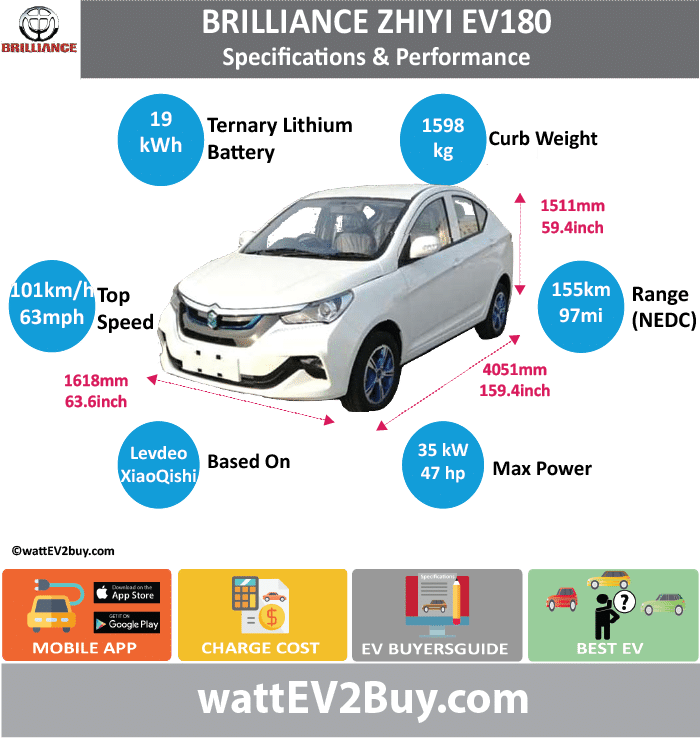 Brilliance Zhiyi EV180 Specs	 wattev2Buy.com	2018 Battery Chemistry	ternary Battery Capacity kWh	19 Battery Nominal rating kWh	 Voltage V	 Amps Ah	 Cells	 Modules	 Efficiency	 Weight (kg)	155 Cell Type	 SOC	 Cooling	 Cycles	 Battery Type	 Depth of Discharge (DOD)	 Energy Density Wh/kg	 Battery Manufacturer	 Battery Warranty - years	 Battery Warranty - km	 Battery Warranty - miles	 Battery Electric Range - at constant 38mph	112.5 Battery Electric Range - at constant 60km/h	180 Battery Electric Range - JC08 Mi	 Battery Electric Range - JC08 km	 Battery Electric Range - NEDC Mi	96.875 Battery Electric Range - NEDC km	155 Battery Electric Range - CCM Mi	 Battery Electric Range - CCM km	 Battery Electric Range - EPA Mi	 Battery Electric Range - EPA km	 Electric Top Speed - mph	63.125 Electric Top Speed - km/h	101 Acceleration 0 - 100km/h sec	 Acceleration 0 - 50km/h sec	 Acceleration 0 - 125km/h sec	 Acceleration 0 - 125mph sec	 Acceleration 0 - 188mph sec	 Acceleration 0 - 62mph sec	 Acceleration 0 - 60mph sec	 Acceleration 0 - 37.2mph sec	 Wireless Charging	 Direct Current Fast Charge kW	 Charger Efficiency	 Onboard Charger kW	 Onboard Charger Optional kW	 Charging Cord - amps	 Charging Cord - volts	 LV 1 Charge kW	 LV 1 Charge Time (Hours)	 LV 2 Charge kW	 LV 2 Charge Time (Hours)	 LV 3 CCS/Combo kW	 LV 3 Charge Time (min to 70%)	 LV 3 Charge Time (min to 80%)	 LV 3 Charge Time (mi)	 LV 3 Charge Time (km)	 Supercharger	 Charging System kW	 Charger Output	 Charge Connector	 Braking	 Power Outlet kW	 Power Outlet Amps	 MPGe Combined - miles	 MPGe Combined - km	 MPGe City - miles	 MPGe City - km	 MPGe Highway - miles	 MPGe Highway - km	 Max Power - hp (Electric Max)	46.9357 Max Power - kW  (Electric Max)	35 Max Torque - lb.ft  (Electric Max)	 Max Torque - N.m  (Electric Max)	 Drivetrain	 Generator	 Motor Type	 Electric Motor Manufacturer	 Electric Motor Output kW	 Electric Motor Output hp	 Transmission	 Electric Motor - Rear	 Max Power - hp (Rear)	 Max Power - kW (Rear)	 Max Torque - lb.ft (Rear)	 Max Torque - N.m (Rear)	 Electric Motor - Front	 Max Power - hp (Front)	 Max Power - kW (Front)	 Max Torque - lb.ft (Front)	 Max Torque - N.m (Front)	 Energy Consumption kWh/100km	 Energy Consumption kWh/100miles	 Deposit	 GB Battery Lease per month	 EU Battery Lease per month	 China Battery Lease per month	 MSRP (expected)	 EU MSRP (before incentives & destination)	 NOK MSRP (before incentives & destination)	 GB MSRP (before incentives & destination)	 US MSRP (before incentives & destination)	 JAP MSRP (before incentives & destination)	 CHINA MSRP (before incentives & destination)	 Local Currency MSRP	 MSRP after incentives	 Vehicle	 Trims	 Doors	 Seating	 Dimensions	 Luggage (L)	 Luggage Max (L)	 GVWR (kg)	 GVWR (lbs)	 Curb Weight (kg)	1030 Curb Weight (lbs)	 Payload Capacity (kg)	 Payload Capacity (lbs)	 Towing Capacity (lbs)	 Max Load Height (m)	 Ground Clearance (inc)	 Ground Clearance (mm)	 Lenght (mm)	4051 Width (mm)	1618 Height (mm)	1511 Wheelbase (mm)	2400 Lenght (inc)	159.4 Width (inc)	63.6 Height (inc)	59.4 Wheelbase (inc)	94.4 Other	 Utility Factor	 Sales	 Auto Show Unveil	 Availability	 Market	 Segment	 LCD Screen (inch)	 Class	 Safety Level	 Unveiled	 Relaunch	 First Delivery	 Chassis designed	 Based On	Levdeo XiaoQishi/JMEV E160 Extras	 AKA	 Self-Driving System	 SAE Autonomous Level	 Connectivity	 Unique	 Extras	 Incentives	 Home Charge Installation	 Assembly	 Public Charging	 Subsidy	 Chinese Name	中华 - 华晨之怡 EV180 Model Code	SY7000BEVDAJ WEBSITE