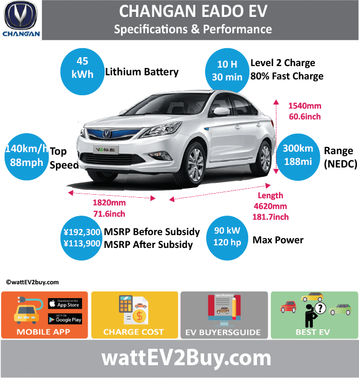 Changan Eado EV Specs wattev2Buy.com 2015 2016 2017 2018 Battery Chemistry LiFePo4 Ternary Battery Capacity kWh 31 30 45 Battery Nominal rating kWh 25.6 Voltage V 320 Amps Ah 30 Cells Modules Efficiency Weight (kg) 370 Cell Type SOC Cooling Cycles Battery Type Depth of Discharge (DOD) Energy Density Wh/kg Battery Manufacturer LG Chem Chongqing Changan New Energy Vehicle Co., Ltd Battery Warranty - years 5 Battery Warranty - km 100000 Battery Warranty - miles Battery Electric Range - at constant 38mph 125 150 Battery Electric Range - at constant 60km/h 200 240 Battery Electric Range - JC08 Mi Battery Electric Range - JC08 km Battery Electric Range - NEDC Mi 187.5 Battery Electric Range - NEDC km 300 Battery Electric Range - CCM Mi 100 125 Battery Electric Range - CCM km 160 200 Battery Electric Range - EPA Mi Battery Electric Range - EPA km Electric Top Speed - mph 87.5 Electric Top Speed - km/h 140 Acceleration 0 - 100km/h sec 12 Acceleration 0 - 50km/h sec 4 Acceleration 0 - 125km/h sec Acceleration 0 - 125mph sec Acceleration 0 - 188mph sec Acceleration 0 - 62mph sec Acceleration 0 - 60mph sec Acceleration 0 - 37.2mph sec Wireless Charging Direct Current Fast Charge kW Charger Efficiency Onboard Charger kW Onboard Charger Optional kW Charging Cord - amps Charging Cord - volts LV 1 Charge kW LV 1 Charge Time (Hours) LV 2 Charge kW LV 2 Charge Time (Hours) 8 LV 3 CCS/Combo kW LV 3 Charge Time (min to 70%) LV 3 Charge Time (min to 80%) 30 LV 3 Charge Time (mi) LV 3 Charge Time (km) Supercharger Charging System kW Charger Output Charge Connector Braking Power Outlet kW Power Outlet Amps MPGe Combined - miles MPGe Combined - km MPGe City - miles MPGe City - km MPGe Highway - miles MPGe Highway - km Max Power - hp (Electric Max) 120 Max Power - kW (Electric Max) 90 Max Torque - lb.ft (Electric Max) Max Torque - N.m (Electric Max) 280 Drivetrain Generator Motor Type Electric Motor Manufacturer Electric Motor Output kW Electric Motor Output hp Transmission Electric Motor - Rear Max Power - hp (Rear) Max Power - kW (Rear) Max Torque - lb.ft (Rear) Max Torque - N.m (Rear) Electric Motor - Front Max Power - hp (Front) Max Power - kW (Front) Max Torque - lb.ft (Front) Max Torque - N.m (Front) Energy Consumption kWh/100km Energy Consumption kWh/100miles Deposit GB Battery Lease per month EU Battery Lease per month China Battery Lease per month MSRP (expected) EU MSRP (before incentives & destination) NOK MSRP (before incentives & destination) GB MSRP (before incentives & destination) US MSRP (before incentives & destination) JAP MSRP (before incentives & destination) CHINA MSRP (before incentives & destination) ¥234,900.00 ¥192,300.00 Local Currency MSRP MSRP after incentives ¥113,900.00 Vehicle Trims Doors 4 Seating 5 Dimensions Luggage (L) Luggage Max (L) GVWR (kg) 2055 GVWR (lbs) Curb Weight (kg) 1610 Curb Weight (lbs) Payload Capacity (kg) Payload Capacity (lbs) Towing Capacity (lbs) Max Load Height (m) Ground Clearance (inc) Ground Clearance (mm) Lenght (mm) 4620 Width (mm) 1820 Height (mm) 1515 1540 Wheelbase (mm) 2660 Lenght (inc) 181.7 Width (inc) 71.6 Height (inc) 59.6 60.5789954 Wheelbase (inc) 104.6 Other Utility Factor Sales Auto Show Unveil Availability Market Segment LCD Screen (inch) Class Safety Level Unveiled Relaunch First Delivery Chassis designed Based On Extras AKA Self-Driving System SAE Autonomous Level Connectivity Unique Extras Incentives Home Charge Installation Assembly Public Charging Subsidy Chinese Name 长安新款逸动EV Model Code SC7003ACBEV SC7003ADBEV WEBSITE