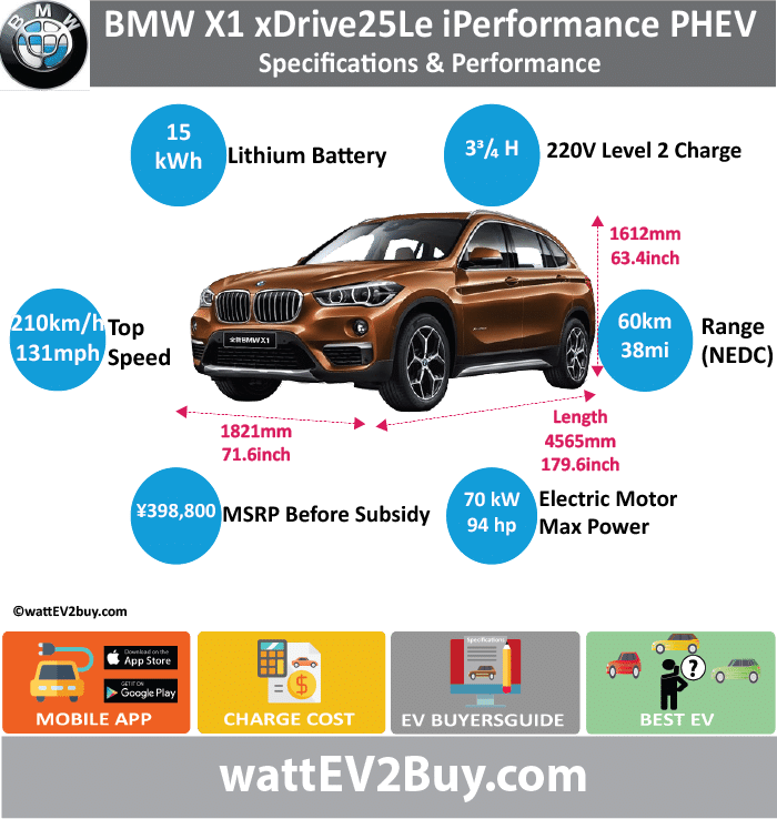 BMW  X1 xDrive25Le iPerformance PHEV Specs	 wattev2Buy.com	2018 Battery Chemistry	nickel-cobalt-cobalt-manganese ion battery Battery Capacity kWh	15 Battery Nominal rating kWh	10.7 Voltage V	 Modules	 Weight (kg)	169 Cells	 Battery Manufacturer	Ningde Times New Energy Technology Co., Ltd Cooling	Liquid Battery Warranty - years	8 Battery Warranty - km	120000 Battery Electric Range - NEDC Mi	37.5 Battery Electric Range - NEDC km	60 Battery Electric Range - EPA Mi	 Battery Electric Range - EPA km	 Electric Top Speed - mph	 Electric Top Speed - km/h	 Acceleration 0 - 37.2mph sec	 Onboard Charger kW	 LV 1 Charge kW	 LV 1 Charge Time (Hours)	 LV 2 Charge kW	 LV 2 Charge Time (Hours)	3.7 LV 3 CCS/Combo kW	 LV 3 Charge Time (min to 80%)	 Charge Connector	 MPGe Combined - miles	 MPGe Combined - km	 MPGe City - miles	 MPGe City - km	 MPGe Highway - miles	 MPGe Highway - km	 Max Power - hp	 Max Power - kW	 Max Torque - lb.ft	 Max Torque - N.m	165 Electric Motor	Rear Electric Motor Output kW	70 Electric Motor Output hp	93.8714 Transmission	 Energy Consumption kWh/100miles	 Utility Factor	 MSRP after incentives	 ¥338,800.00  CHINA MSRP (before incentives & destination)	 ¥398,800.00  Combustion	1.5T Combustion Engine Extended Range - mile	393.75 Extended Range - km	630 ICE Max Power - hp	 ICE Max Power - kW	100 ICE Max Torque - lb.ft	 ICE Max Torque - N.m	220 ICE Top speed - mph	131.3 ICE Top speed - km/h	210 ICE Acceleration 0 - 62mph sec	7.4 ICE MPGe Combined - miles	 ICE MPGe Combined - km	 ICE MPGe City - miles	 ICE MPGe City - km	 ICE MPGe Highway - miles	 ICE MPGe Highway - km	 ICE Transmission	 ICE Fuel Consumption l/100km	 ICE Emission Rating	 ICE Emissions CO2/mi grams	 ICE Emissions CO2/km grams	 Total System	 Max Power - hp	228 Max Power - kW	170 Max Torque - lb.ft	 Max Torque - N.m	 Fuel Consumption l/100km	1.8 MPGe Combined - miles	 Vehicle	 Doors	 Dimensions	 Fuel tank (l)	35 GVWR (kg)	2340 Curb Weight (kg)	1900 Ground Clearance (mm)	 Lenght (mm)	4565 Width (mm)	1821 Height (mm)	1612 Wheelbase (mm)	2780 Lenght (inc)	179.6 Width (inc)	71.6 Height (inc)	63.4 Wheelbase (inc)	109.4 Other	 Home Charge Installation	Free Public Charging	Free 2 years/1920h Chinese Name	宝马x1 系插电 式 混 合动力 Model Code	BMW6462AAHEV(BMWX1)