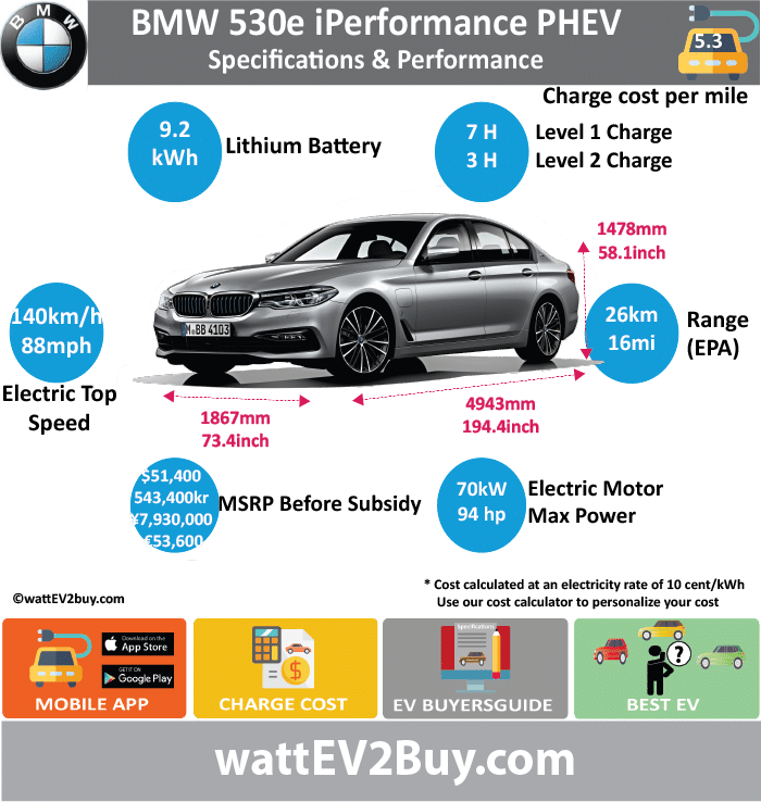 BMW 530e iPerformance PHEV specs wattev2Buy.com 2017 Battery Chemistry Lithium-Ion Battery Nominal rating kWh 9.2 Battery Capacity kWh Voltage V 351 Modules Cells Battery Manufacturer Cooling Battery Warranty - years Battery Electric Range - NEDC Mi 31.3 Battery Electric Range - NEDC km 50 Battery Electric Range - EPA Mi 16 Battery Electric Range - EPA km 26 Electric Top Speed - mph 87.5 Electric Top Speed - km/h 140 Acceleration 0 - 37.2mph sec Onboard Charger kW 3.7 LV 1 Charge kW LV 1 Charge Time (Hours) 7 LV 2 Charge kW 3.7 LV 2 Charge Time (Hours) 2.9 LV 3 CCS/Combo kW LV 3 Charge Time (min to 80%) Charge Connector MPGe Combined - miles MPGe Combined - km MPGe City - miles MPGe City - km MPGe Highway - miles MPGe Highway - km Max Power - hp 93.8714 Max Power - kW 70 Max Torque - lb.ft Max Torque - N.m 250 Electric Motor Rear Mounted Electric Motor Output kW Electric Motor Output hp Transmission EU MSRP (before incentives & destination) € 53,600.00 GB MSRP (before incentives & destination) JAP MSRP (before incentives & destination) ¥7,930,000.00 CHINA MSRP (before incentives & destination) NOK MSRP (before incentives & destination) kr 543,400.00 US MSRP (before incentives & destination) $51,400.00 MSRP after incentives Combustion TwinPower Turbo Extended Range - mile Extended Range - km ICE Max Power - hp 179.69668 ICE Max Power - kW 134 ICE Max Torque - lb.ft ICE Max Torque - N.m ICE Top speed - mph 146.875 ICE Top speed - km/h 235 ICE Acceleration 0 - 62mph sec 6.2 ICE MPGe Combined - miles ICE MPGe Combined - km ICE MPGe City - miles ICE MPGe City - km ICE MPGe Highway - miles ICE MPGe Highway - km ICE Transmission 2.1 ICE Fuel Consumption l/100km 13.1 ICE Emission Rating EU6 ICE Emissions CO2/mi grams ICE Emissions CO2/km grams 44.0 Total System Max Power - hp 252 Max Power - kW 185 Max Torque - lb.ft Max Torque - N.m 420 Vehicle Doors 4 Seating 5 Dimensions GVWR (kg) 2420 Curb Weight (kg) 1770 Ground Clearance (mm) Lenght (mm) 4943 Width (mm) 1867 Height (mm) 1478 Wheelbase (mm) 2974 Lenght (inc) 194.4 Width (inc) 73.4 Height (inc) 58.1 Wheelbase (inc) 117.0 Other Chinese Name Model Code WEBSITE