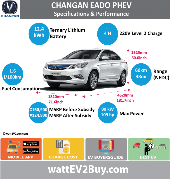 CHANA EADO PHEV Specs	 wattev2Buy.com	2018 Battery Chemistry	Ternary Battery Capacity kWh	12.4 Battery Nominal rating kWh	 Voltage	 Amps (Ah)	 Modules	 Cells	 Cell Type	 Energy Density Wh/kg	 Weight kg	143 Cycles	 SOC	 Battery Manufacturer	 Cooling	 Battery Warranty years	 Battery Warranty km	 Battery Electric Range - NEDC Mi	37.5 Battery Electric Range - NEDC km	60 Battery Electric Range - EPA Mi	 Battery Electric Range - EPA km	 Electric Top Speed - mph	 Electric Top Speed - km/h	 Acceleration 0 - 60mph sec	 Onboard Charger	 LV 1 Charge	 LV 1 Charge Time (Hours)	 LV 2 Charge	 LV 2 Charge Time (Hours)	4 LV 3 CCS/Combo kW	 LV 3 Charge Time (min to 80%)	 Charge Connector	 MPGe Combined - miles	 MPGe Combined - km	 MPGe City - miles	 MPGe City - km	 MPGe Highway - miles	 MPGe Highway - km	 Electric Motor - Front	 Max Power - hp	109 Max Power - kW	80 Max Torque - lb.ft	 Max Torque - N.m	160 Electric Motor - Rear	 Max Power - hp	 Max Power - kW	 Max Torque - lb.ft	 Max Torque - N.m	 Electric Motor Output kW	80 Electric Motor Output hp	109 Transmission	 Drivetrain	 Energy Consumption kWh/100miles	 Utility Factor	 MPGe Electric Only - miles	 CHINA MSRP (before incentives & destination)	 ¥160,900.00  MSRP after incentives	 ¥124,900.00  Combustion	1.0 Turbo Extended Range - mile	 Extended Range - km	 ICE Max Power - hp	 ICE Max Power - kW	82 ICE Max Torque - lb.ft	117 ICE Max Torque - N.m	184 ICE Top speed - mph	 ICE Top speed - km/h	 ICE Acceleration 0 - 62mph sec	 ICE MPGe Combined - miles	 ICE MPGe Combined - km	 ICE MPGe City - miles	 ICE MPGe City - km	 ICE MPGe Highway - miles	 ICE MPGe Highway - km	 ICE Transmission	DCT ICE Fuel Consumption l/100km	 ICE Emission Rating	 ICE Emissions CO2/mi grams	 ICE Emissions CO2/km grams	 Total System	 Max Power - hp	 Max Power - kW	 Max Torque - lb.ft	 Max Torque - N.m	 Fuel Consumption l/100km	1.6 MPGe Combined - miles	 Vehicle	 Doors	 Dimensions	 Fuel tank (gal)	 GVWR (kg)	 Curb Weight (kg)	1600 Ground Clearance (mm)	 Lenght (mm)	4620 Width (mm)	1820 Height (mm)	1525 Wheelbase (mm)	2660 Lenght (mm)	181.7 Width (mm)	71.6 Height (mm)	60.0 Height (mm)	104.6 Other	 Chassis designed	 Release Date	Aug-17 Chinese Name	长安逸动PHEV Model Code	SC7104AA5HEV WEBSITE	Aug-17