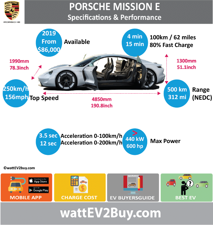 Porsche Mission E Specs wattev2Buy.com2019 Battery Chemistry Battery Capacity kWh Battery Nominal rating kWh Voltage V Amps Ah Cells Modules Efficiency Weight (kg) Cell Type SOC Cooling Cycles Battery Type Depth of Discharge (DOD) Energy Density Wh/kg Battery Manufacturer Battery Warranty - years Battery Warranty - km Battery Warranty - miles Battery Electric Range - at constant 38mph Battery Electric Range - at constant 60km/h Battery Electric Range - JC08 Mi Battery Electric Range - JC08 km Battery Electric Range - NEDC Mi312.5 Battery Electric Range - NEDC km500 Battery Electric Range - CCM Mi Battery Electric Range - CCM km Battery Electric Range - EPA Mi Battery Electric Range - EPA km Electric Top Speed - mph156 Electric Top Speed - km/h250 Acceleration 0 - 100km/h sec3.5 Acceleration 0 - 50km/h sec Acceleration 0 - 200km/h sec12 Acceleration 0 - 125mph sec Acceleration 0 - 188mph sec Acceleration 0 - 62mph sec Acceleration 0 - 60mph sec Acceleration 0 - 37.2mph sec Wireless Charging Direct Current Fast Charge kW Charger Efficiency Onboard Charger kW11 or 22 Onboard Charger Optional kW Charging Cord - amps Charging Cord - volts LV 1 Charge kW LV 1 Charge Time (Hours) LV 2 Charge kW LV 2 Charge Time (Hours) LV 3 CCS/Combo kW800 Volt LV 3 Charge Time (min to 70%) LV 3 Charge Time (min to 80%)15 LV 3 Charge Time (mi) LV 3 Charge Time (km)100km 4min Supercharger Charging System kW Charger Output Charge Connector Braking Power Outlet kW Power Outlet Amps MPGe Combined - miles MPGe Combined - km MPGe City - miles MPGe City - km MPGe Highway - miles MPGe Highway - km Max Power - hp (Electric Max)440 Max Power - kW  (Electric Max)600 Max Torque - lb.ft  (Electric Max) Max Torque - N.m  (Electric Max) Drivetrain Generator Motor Type2 Electric Motor Manufacturer Electric Motor Output kW Electric Motor Output hp Transmission Electric Motor - Rear Max Power - hp (Rear) Max Power - kW (Rear) Max Torque - lb.ft (Rear) Max Torque - N.m (Rear) Electric Motor - Front Max Power