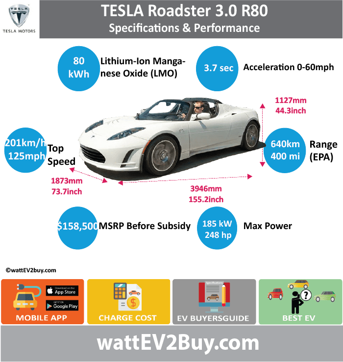 Tesla Roadster 3.0 R80 Specs wattev2Buy.com 2014 Battery Chemistry Lithium-Ion Manganese Oxide (LMO) Battery Capacity kWh 80 Battery Nominal rating kWh Voltage V Amps Ah 160 Effiiciency 88% Cells Modules Weight (kg) Cell Type SOC Cooling Cycles Battery Type Depth of Discharge (DOD) Energy Density Wh/kg Battery Manufacturer Battery Warranty - years Battery Warranty - km Battery Warranty - miles Battery Electric Range - at constant 38mph Battery Electric Range - at constant 60km/h Battery Electric Range - NEDC Mi Battery Electric Range - NEDC km Battery Electric Range - CCM Mi Battery Electric Range - CCM km Battery Electric Range - EPA Mi 400 Battery Electric Range - EPA km 640 Electric Top Speed - mph 125 Electric Top Speed - km/h 201 Acceleration 0 - 100km/h sec Acceleration 0 - 50km/h sec Acceleration 0 - 62mph sec 3.7 Acceleration 0 - 60mph sec Acceleration 0 - 37.2mph sec Wireless Charging Direct Current Fast Charge kW Charger Efficiency Onboard Charger kW 16.8 Charging Cord - amps 70 Charging Cord - volts 240 LV 1 Charge kW LV 1 Charge Time (Hours) LV 2 Charge kW LV 2 Charge Time (Hours) LV 3 CCS/Combo kW LV 3 Charge Time (min to 70%) LV 3 Charge Time (min to 80%) LV 3 Charge Time (mi) LV 3 Charge Time (km) Supercharger Charging System kW Charger Output Charge Connector SAE 1772-2009 Power Outlet kW Power Outlet Amps MPGe Combined - miles 120 MPGe Combined - km MPGe City - miles MPGe City - km MPGe Highway - miles MPGe Highway - km Max Power - hp 288 Max Power - kW 215 Max Torque - lb.ft 272 Max Torque - N.m 370 Drivetrain Generator Motor Type Electric Motor Output kW Electric Motor Output hp Transmission Electric Motor - Front FWD Max Power - hp FWD Max Power - kW FWD Max Torque - lb.ft FWD Max Torque - N.m Electric Motor - Rear RWD Max Power - hp RWD Max Power - kW RWD Max Torque - lb.ft RWD Max Torque - N.m Energy Consumption kWh/100km Energy Consumption kWh/100miles Deposit GB Battery Lease per month EU Battery Lease per month MSRP (expected) EU MSRP (before incentives & destination) GB MSRP (before incentives & destination) US MSRP (before incentives & destination) $158,500.00 CHINA MSRP (before incentives & destination) MSRP after incentives Vehicle Trims Doors Seating Dimensions Luggage (L) GVWR (kg) GVWR (lbs) Curb Weight (kg) Curb Weight (lbs) Payload Capacity (kg) Payload Capacity (lbs) Towing Capacity (lbs) Max Load Height (m) Ground Clearance (inc) Ground Clearance (mm) Height (inc) Height (mm) Lenght (inc) Lenght (mm) Wheelbase (inc) Wheelbase (mm) Width (inc) Width (mm) Other Utility Factor Auto Show Unveil Availability Market Segment Class Safety Level Unveiled Relaunch First Delivery Chassis designed Based On AKA Self-Driving System SAE Autonomous Level Connectivity Unique Extras Incentives Home Charge Installation Public Charging Subsidy Chinese Name WEBSITE