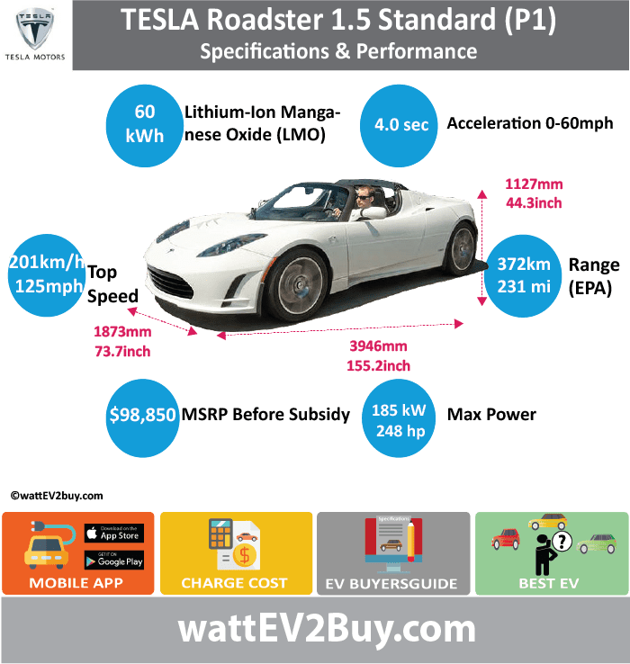 Tesla Roadster 1.5 specs	 wattev2Buy.com	2007 Battery Chemistry	Lithium-Ion Manganese Oxide (LMO) Battery Capacity kWh	60 Battery Nominal rating kWh	53 Voltage V	 Amps Ah	160 Efficiency	88% Cells	 Modules	 Weight (kg)	 Cell Type	 SOC	 Cooling	 Cycles	 Battery Type	 Depth of Discharge (DOD)	 Energy Density Wh/kg	 Battery Manufacturer	 Battery Warranty - years	 Battery Warranty - km	 Battery Warranty - miles	 Battery Electric Range - at constant 38mph	 Battery Electric Range - at constant 60km/h	 Battery Electric Range - NEDC Mi	 Battery Electric Range - NEDC km	 Battery Electric Range - CCM Mi	 Battery Electric Range - CCM km	 Battery Electric Range - EPA Mi	231 Battery Electric Range - EPA km	372 Electric Top Speed - mph	125 Electric Top Speed - km/h	201 Acceleration 0 - 100km/h sec	 Acceleration 0 - 50km/h sec	 Acceleration 0 - 62mph sec	 Acceleration 0 - 60mph sec	5.7 Acceleration 0 - 37.2mph sec	 Wireless Charging	 Direct Current Fast Charge kW	 Charger Efficiency	 Onboard Charger kW	16.8 Charging Cord - amps	70 Charging Cord - volts	240 LV 1 Charge kW	 LV 1 Charge Time (Hours)	 LV 2 Charge kW	 LV 2 Charge Time (Hours)	 LV 3 CCS/Combo kW	 LV 3 Charge Time (min to 70%)	 LV 3 Charge Time (min to 80%)	 LV 3 Charge Time (mi)	 LV 3 Charge Time (km)	 Supercharger	 Charging System kW	 Charger Output	 Charge Connector	SAE 1772-2009 Power Outlet kW	 Power Outlet Amps	 MPGe Combined - miles	120 MPGe Combined - km	 MPGe City - miles	 MPGe City - km	 MPGe Highway - miles	 MPGe Highway - km	 Max Power - hp	248 Max Power - kW	185 Max Torque - lb.ft	200 Max Torque - N.m	270 Drivetrain	 Generator	 Motor Type	 Electric Motor Output kW	 Electric Motor Output hp	 Transmission	 Electric Motor - Front	 FWD Max Power - hp	 FWD Max Power - kW	 FWD Max Torque - lb.ft	 FWD Max Torque - N.m	 Electric Motor - Rear	 RWD Max Power - hp	 RWD Max Power - kW	 RWD Max Torque - lb.ft	 RWD Max Torque - N.m	 Energy Consumption kWh/100km	 Energy Consumption kWh/100miles	 Deposit	 GB Battery Lease per month	 EU Battery Lease per month	 MSRP (expected)	 EU MSRP (before incentives & destination)	 GB MSRP (before incentives & destination)	 US MSRP (before incentives & destination)	 $98,850.00  CHINA MSRP (before incentives & destination)	 MSRP after incentives	 Vehicle	 Trims	 Doors	 Seating	 Dimensions	 Luggage (L)	 GVWR (kg)	 GVWR (lbs)	 Curb Weight (kg)	1305 Curb Weight (lbs)	 Payload Capacity (kg)	 Payload Capacity (lbs)	 Towing Capacity (lbs)	 Max Load Height (m)	 Ground Clearance (inc)	 Ground Clearance (mm)	 Lenght (mm)	3946 Width (mm)	1873 Height (mm)	1127 Wheelbase (mm)	2352 Lenght (inc)	155.2 Width (inc)	73.7 Height (inc)	44.3 Wheelbase (inc)	92.5 Other	 Utility Factor	 Auto Show Unveil	 Availability	 Market	 Segment	 Class	 Safety Level	 Unveiled	 Relaunch	 First Delivery	 Chassis designed	 Based On	 AKA	 Self-Driving System	 SAE Autonomous Level	 Connectivity	 Unique	 Extras	 Incentives	 Home Charge Installation	 Public Charging	 Subsidy	 Chinese Name	 WEBSITE