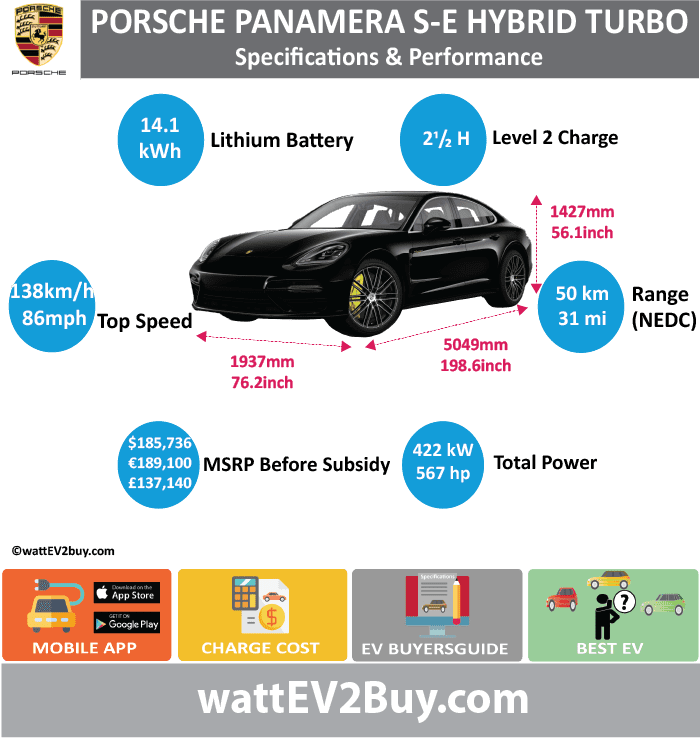 Porsche Panamera SE Turbo Hybrid Specs wattev2Buy.com2018 Battery Chemistry Battery Capacity kWh14.1 Battery Nominal rating kWh11.3 Voltage V381 Amps Ah Cells104 Modules Weight (kg)127 Cell Type SOC CoolingLiquid Cycles Battery TypePrismatic Depth of Discharge (DOD)0.15 Energy Density Wh/kg Battery ManufacturerSamsung SDI Battery Warranty - years Battery Warranty - km Battery Warranty - miles Battery Electric Range - at constant 38mph Battery Electric Range - at constant 60km/h Battery Electric Range - NEDC Mi31 Battery Electric Range - NEDC km49.6 Battery Electric Range - CCM Mi Battery Electric Range - CCM km Battery Electric Range - EPA Mi23 Battery Electric Range - EPA km36.8 Electric Top Speed - mph Electric Top Speed - km/h Acceleration 0 - 100km/h sec Acceleration 0 - 50km/h sec Acceleration 0 - 62mph sec Acceleration 0 - 60mph sec Acceleration 0 - 37.2mph sec Wireless Charging Direct Current Fast Charge kW Onboard Charger kW Charging Cord - amps Charging Cord - volts LV 1 Charge kW LV 1 Charge Time (Hours) LV 2 Charge kW LV 2 Charge Time (Hours) LV 3 CCS/Combo kW LV 3 Charge Time (min to 70%) LV 3 Charge Time (min to 80%) LV 3 Charge Time (mi) LV 3 Charge Time (km) Charging System kW Charger Output Charge Connector Power Outlet kW Power Outlet Amps MPGe Combined - miles55 MPGe Combined - km MPGe City - miles MPGe City - km MPGe Highway - miles MPGe Highway - km Max Power - hp134 Max Power - kW100 Max Torque - lb.ft295 Max Torque - N.m400 Drivetrain Generator Electric Motor - Front Electric Motor - Rear Motor Type Electric Motor Output kW Electric Motor Output hp Electric Motor Transmission Energy Consumption kWh/100km Energy Consumption kWh/100miles Deposit Battery Lease per month MSRP (expected) EU MSRP (before incentives & destination) € 189,100.00  GB MSRP (before incentives & destination) £137,140.00  US MSRP (before incentives & destination) $184,400.00  CHINA MSRP (before incentives & destination) MSRP after incentives Vehicle Trims Doors4 Seating4 Dim