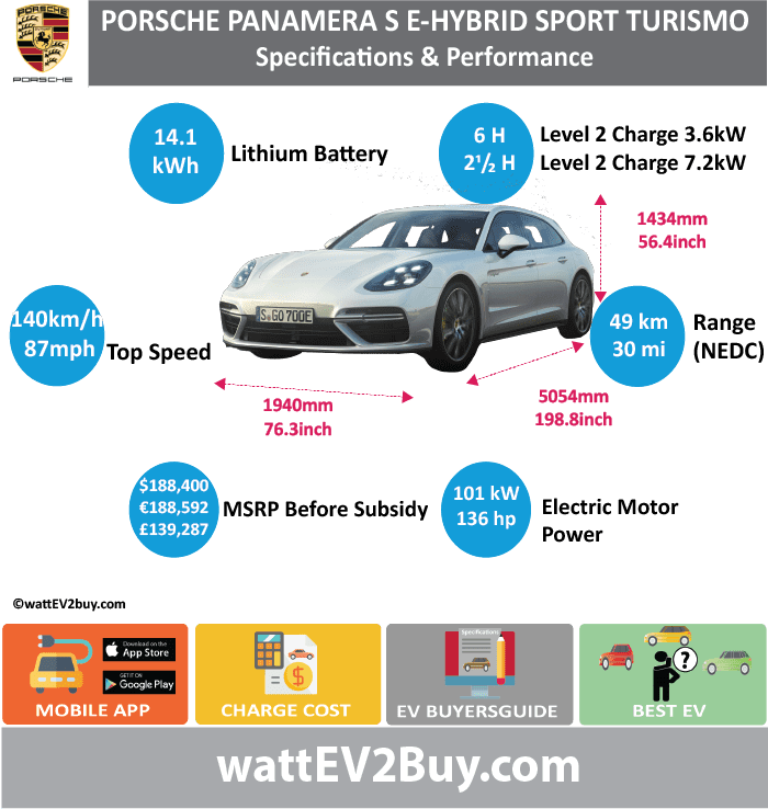 Porsche Panamera Turbo S E-Hybrid Sport Turismo Specs	 wattev2Buy.com	2018 Battery Chemistry	 Battery Capacity kWh	14.1 Battery Nominal rating kWh	 Voltage V	 Amps Ah	 Cells	 Modules	 Weight (kg)	 Cell Type	 SOC	 Cooling	 Cycles	 Battery Type	 Depth of Discharge (DOD)	 Energy Density Wh/kg	 Battery Manufacturer	 Battery Warranty - years	 Battery Warranty - km	 Battery Warranty - miles	 Battery Electric Range - at constant 38mph	 Battery Electric Range - at constant 60km/h	 Battery Electric Range - NEDC Mi	30 Battery Electric Range - NEDC km	49 Battery Electric Range - CCM Mi	 Battery Electric Range - CCM km	 Battery Electric Range - EPA Mi	 Battery Electric Range - EPA km	 Electric Top Speed - mph	87 Electric Top Speed - km/h	140 Acceleration 0 - 100km/h sec	 Acceleration 0 - 50km/h sec	 Acceleration 0 - 62mph sec	 Acceleration 0 - 60mph sec	 Acceleration 0 - 37.2mph sec	 Wireless Charging	 Direct Current Fast Charge kW	 Onboard Charger kW	3.6 or 7.2 Charger Efficiency	 Charging Cord - amps	 Charging Cord - volts	 LV 1 Charge kW	 LV 1 Charge Time (Hours)	 LV 2 Charge kW	 LV 2 Charge Time (Hours)	6 or 2.4 LV 3 CCS/Combo kW	 LV 3 Charge Time (min to 70%)	 LV 3 Charge Time (min to 80%)	 LV 3 Charge Time (mi)	 LV 3 Charge Time (km)	 Charging System kW	 Charger Output	 Charge Connector	 Power Outlet kW	 Power Outlet Amps	 MPGe Combined - miles	 MPGe Combined - km	 MPGe City - miles	 MPGe City - km	 MPGe Highway - miles	 MPGe Highway - km	 Max Power - hp	136 Max Power - kW	100 Max Torque - lb.ft	 Max Torque - N.m	 Drivetrain	 Generator	 Electric Motor - Front	 Electric Motor - Rear	 Motor Type	 Electric Motor Output kW	 Electric Motor Output hp	 Electric Motor	 Transmission	 Energy Consumption kWh/100km	17.6 Energy Consumption kWh/100miles	 Deposit	 Lease pm	 GB Battery Lease per month	 EU Battery Lease per month	 MSRP (expected)	 EU MSRP (before incentives & destination)	 € 188,592.00  GB MSRP (before incentives & destination)	 £139,827.00  US MSRP (before incentives & destination)	 $188,400.00  CHINA MSRP (before incentives & destination)	 MSRP after incentives	 Vehicle	 Trims	 Doors	 Seating	4+1 Dimensions	 Fuel tank (gal)	 Fuel tank (L)	 Luggage (L)	425 GVWR (kg)	 GVWR (lbs)	 Curb Weight (kg)	 Curb Weight (lbs)	 Payload Capacity (kg)	 Payload Capacity (lbs)	 Towing Capacity (lbs)	 Max Load Height (m)	 Ground Clearance (inc)	 Ground Clearance (mm)	 Lenght (mm)	5054 Width (mm)	1940 Height (mm)	1434 Wheelbase (mm)	2951 Lenght (inc)	198.8 Width (inc)	76.3 Height (inc)	56.4 Wheelbase (inc)	116.1 Combustion	4 Litre V8 Extended Range - mile	 Extended Range - km	 ICE Max Power - hp	550 ICE Max Power - kW	404 ICE Max Torque - lb.ft	 ICE Max Torque - N.m	 ICE Top speed - mph	194 ICE Top speed - km/h	310 ICE Acceleration 0 - 50km/h sec	 ICE Acceleration 0 - 62mph sec	3.4 ICE Acceleration 0 - 60mph sec	3.2 ICE MPGe Combined - miles	 ICE MPGe Combined - km	 ICE MPGe City - miles	 ICE MPGe City - km	 ICE MPGe Highway - miles	 ICE MPGe Highway - km	 ICE Transmission	 ICE Fuel Consumption l/100km	 ICE MPG Fuel Efficiency	 ICE Emission Rating	 ICE Emissions CO2/mi grams	 ICE Emissions CO2/km grams	69 Total System	 Total Output kW	500 Total Output hp	680 Total Tourque lb.ft	1152 Total Tourque N.m	850 MPGe Electric Only - miles	 Fuel Consumption l/100km	3 Emission Rating	 Other	 Utility Factor	 Auto Show Unveil	 Market	 Segment	 Reveal Date	 Class	 Safety Level	 Unveiled	 Relaunch	 First Delivery	 Chassis designed	 Based On	 AKA	 Self-Driving System	 SAE Autonomous Level	 Connectivity	 Unique	 Extras	 Incentives	 Home Charge Installation	 Public Charging	 Subsidy	 Chinese Name