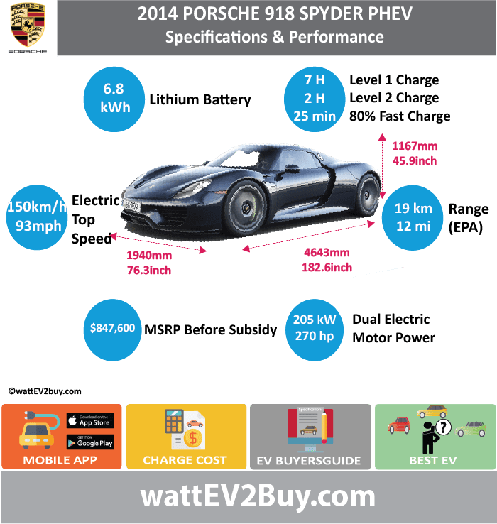 Porsche 918 Spyder Roadster PHEV Specs	 wattev2Buy.com	2014 Battery Chemistry	 Battery Capacity kWh	6.8 Battery Nominal rating kWh	 Voltage V	 Amps Ah	 Cells	312 Modules	 Weight (kg)	 Cell Type	 SOC	 Cooling	 Cycles	 Battery Type	 Depth of Discharge (DOD)	 Energy Density Wh/kg	 Battery Manufacturer	 Battery Warranty - years	 Battery Warranty - km	 Battery Warranty - miles	 Battery Electric Range - at constant 38mph	 Battery Electric Range - at constant 60km/h	 Battery Electric Range - NEDC Mi	 Battery Electric Range - NEDC km	 Battery Electric Range - CCM Mi	 Battery Electric Range - CCM km	 Battery Electric Range - EPA Mi	12 Battery Electric Range - EPA km	19 Electric Top Speed - mph	93 Electric Top Speed - km/h	150 Acceleration 0 - 100km/h sec	 Acceleration 0 - 50km/h sec	 Acceleration 0 - 62mph sec	 Acceleration 0 - 60mph sec	 Acceleration 0 - 37.2mph sec	 Wireless Charging	 Direct Current Fast Charge kW	 Onboard Charger kW	 Charger Efficiency	 Charging Cord - amps	 Charging Cord - volts	 LV 1 Charge kW	 LV 1 Charge Time (Hours)	7 LV 2 Charge kW	 LV 2 Charge Time (Hours)	2 LV 3 CCS/Combo kW	 LV 3 Charge Time (min to 70%)	 LV 3 Charge Time (min to 80%)	25 LV 3 Charge Time (mi)	 LV 3 Charge Time (km)	 Charging System kW	 Charger Output	 Charge Connector	 Power Outlet kW	 Power Outlet Amps	 MPGe Combined - miles	 MPGe Combined - km	 MPGe City - miles	 MPGe City - km	 MPGe Highway - miles	 MPGe Highway - km	 Electric Motor - Front	Yes Max Power - hp (Front)	125 Max Power - kW (Front)	93 Max Torque - lb.ft (Front)	 Max Torque - N.m (Front)	 Electric Motor - Rear	Yes Max Power - hp (Rear)	154 Max Power - kW (Rear)	115 Max Torque - lb.ft (Rear)	 Max Torque - N.m (Rear)	 Drivetrain	 Generator	 Max Power - hp (Electric Max)	279 Max Power - kW  (Electric Max)	205 Max Torque - lb.ft  (Electric Max)	 Max Torque - N.m  (Electric Max)	 Motor Type	 Electric Motor Output kW	 Electric Motor Output hp	 Electric Motor	 Transmission	 Energy Consumption kWh/100km	 Energy Consumption kWh/100miles	50 Deposit	 Lease pm	 GB Battery Lease per month	 EU Battery Lease per month	 MSRP (expected)	 EU MSRP (before incentives & destination)	 GB MSRP (before incentives & destination)	 US MSRP (before incentives & destination)	 $847,000.00  CHINA MSRP (before incentives & destination)	 MSRP after incentives	 Vehicle	 Trims	 Doors	 Seating	 Dimensions	 Fuel tank (gal)	 Fuel tank (L)	 Luggage (L)	 GVWR (kg)	 GVWR (lbs)	 Curb Weight (kg)	 Curb Weight (lbs)	 Payload Capacity (kg)	 Payload Capacity (lbs)	 Towing Capacity (lbs)	 Max Load Height (m)	 Ground Clearance (inc)	 Ground Clearance (mm)	 Lenght (mm)	4643 Width (mm)	1940 Height (mm)	1167 Wheelbase (mm)	2730 Lenght (inc)	182.6 Width (inc)	76.3 Height (inc)	45.9 Wheelbase (inc)	107.4 Combustion	4.6L V8 Extended Range - mile	420 Extended Range - km	680 ICE Max Power - hp	887 ICE Max Power - kW	652 ICE Max Torque - lb.ft	940 ICE Max Torque - N.m	1280 ICE Top speed - mph	210 ICE Top speed - km/h	340 ICE Acceleration 0 - 50km/h sec	 ICE Acceleration 0 - 62mph sec	2.5 ICE Acceleration 0 - 60mph sec	 ICE MPGe Combined - miles	 ICE MPGe Combined - km	 ICE MPGe City - miles	 ICE MPGe City - km	 ICE MPGe Highway - miles	 ICE MPGe Highway - km	 ICE Transmission	 ICE Fuel Consumption l/100km	11 ICE MPG Fuel Efficiency	22 ICE Emission Rating	 ICE Emissions CO2/mi grams	 ICE Emissions CO2/km grams	79 Total System	 Total Output kW	 Total Output hp	 Total Tourque lb.ft	 Total Tourque N.m	 MPGe Electric Only - miles	67 Fuel Consumption l/100km	3.5 Emission Rating	 Other	 Utility Factor	 Auto Show Unveil	 Market	 Segment	 Reveal Date	 Class	 Safety Level	 Unveiled	 Relaunch	 First Delivery	 Chassis designed	 Based On	 AKA	 Self-Driving System	 SAE Autonomous Level	 Connectivity	 Unique	 Extras	 Incentives	 Home Charge Installation	 Public Charging	 Subsidy	 Chinese Name