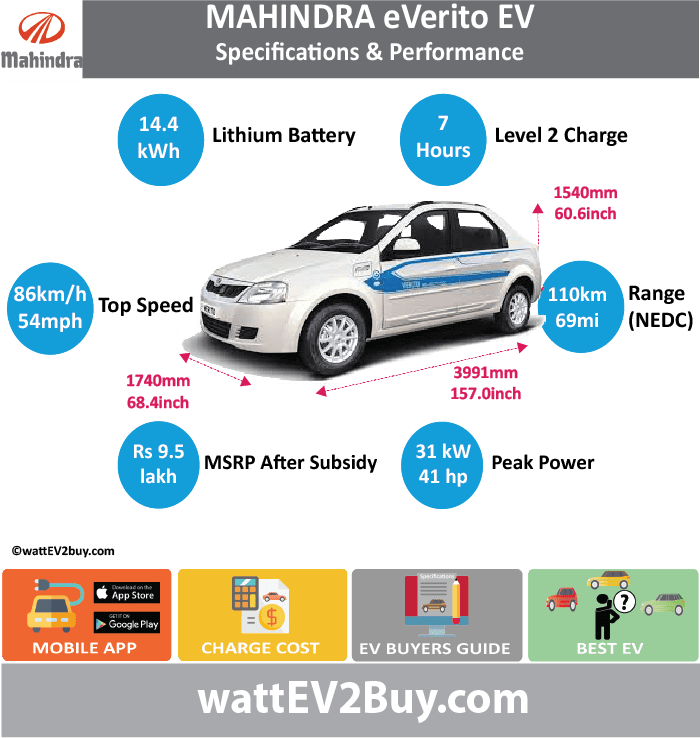 Mahindra eVerito EV Specs wattev2Buy.com 2016 Battery Chemistry Battery Capacity kWh 14.4 Battery Nominal rating kWh Voltage V 72 Amps Ah 200 Cells Modules Efficiency Weight (kg) Cell Type SOC Cooling Cycles Battery Type Depth of Discharge (DOD) Energy Density Wh/kg Battery Manufacturer Battery Warranty - years Battery Warranty - km Battery Warranty - miles Battery Electric Range - at constant 38mph Battery Electric Range - at constant 60km/h Battery Electric Range - at constant 25mph Battery Electric Range - at constant 40km/h Battery Electric Range - JC08 Mi Battery Electric Range - JC08 km Battery Electric Range - NEDC Mi 68.75 Battery Electric Range - NEDC km 110 Battery Electric Range - CCM Mi Battery Electric Range - CCM km Battery Electric Range - EPA Mi Battery Electric Range - EPA km Electric Top Speed - mph 53.75 Electric Top Speed - km/h 86 Acceleration 0 - 100km/h sec Acceleration 0 - 50km/h sec Acceleration 0 - 125km/h sec Acceleration 0 - 125mph sec Acceleration 0 - 188mph sec Acceleration 0 - 62mph sec Acceleration 0 - 60mph sec Acceleration 0 - 37.2mph sec Wireless Charging Direct Current Fast Charge kW Charger Efficiency Onboard Charger kW Onboard Charger Optional kW Charging Cord - amps Charging Cord - volts LV 1 Charge kW LV 1 Charge Time (Hours) LV 2 Charge kW LV 2 Charge Time (Hours) 7 LV 3 CCS/Combo kW LV 3 Charge Time (min to 70%) LV 3 Charge Time (min to 80%) LV 3 Charge Time (mi) LV 3 Charge Time (km) Supercharger Charging System kW Charger Output Charge Connector Braking Power Outlet kW Power Outlet Amps MPGe Combined - miles MPGe Combined - km MPGe City - miles MPGe City - km MPGe Highway - miles MPGe Highway - km Max Power - hp (Electric Max) 41 Max Power - kW (Electric Max) 30.5 Max Torque - lb.ft (Electric Max) Max Torque - N.m (Electric Max) 91 Drivetrain Generator Motor Type Electric Motor Manufacturer Electric Motor Output kW 29 Electric Motor Output hp 39 Transmission Electric Motor - Rear Max Power - hp (Rear) Max Power - kW (Rear) Max Torque - lb.ft (Rear) Max Torque - N.m (Rear) Electric Motor - Front Max Power - hp (Front) Max Power - kW (Front) Max Torque - lb.ft (Front) Max Torque - N.m (Front) Energy Consumption kWh/100km Energy Consumption kWh/100miles Deposit GB Battery Lease per month EU Battery Lease per month China Battery Lease per month MSRP (expected) EU MSRP (before incentives & destination) NOK MSRP (before incentives & destination) GB MSRP (before incentives & destination) US MSRP (before incentives & destination) JAP MSRP (before incentives & destination) CHINA MSRP (before incentives & destination) Local Currency MSRP ₹9.50 lakh post state incentive and FAME incentive MSRP after incentives Vehicle Trims Doors Seating 5 Dimensions Luggage (L) Luggage Max (L) GVWR (kg) GVWR (lbs) Curb Weight (kg) Curb Weight (lbs) Payload Capacity (kg) Payload Capacity (lbs) Towing Capacity (lbs) Max Load Height (m) Ground Clearance (inc) Ground Clearance (mm) Lenght (mm) 3991 Width (mm) 1740 Height (mm) 1540 Wheelbase (mm) Lenght (inc) 157.0 Width (inc) 68.4 Height (inc) 60.6 Wheelbase (inc) 0.0 Other Utility Factor Sales Auto Show Unveil Availability Market Segment LCD Screen (inch) Class Safety Level Unveiled Relaunch First Delivery Chassis designed Based On Extras AKA Self-Driving System SAE Autonomous Level Connectivity Unique Extras Incentives Home Charge Installation Assembly Public Charging Subsidy Chinese Name Model Code WEBSITE