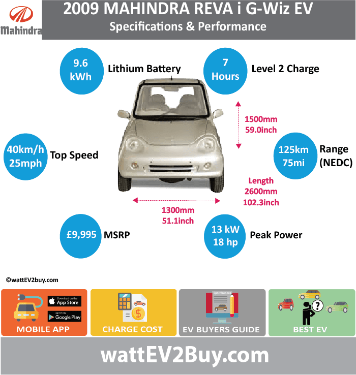 Mahindra REVA I G-Wiz Specs wattev2Buy.com 2001 2008 2009 2012 Battery Chemistry Lead Acid Li-Ion Battery Capacity kWh 9.6 9.6 Battery Nominal rating kWh Voltage V 48 Amps Ah 200 Cells Modules Efficiency Weight (kg) 270 270 Cell Type SOC Cooling Cycles Battery Type Depth of Discharge (DOD) Energy Density Wh/kg Battery Manufacturer Battery Warranty - years Battery Warranty - km Battery Warranty - miles Battery Electric Range - at constant 38mph Battery Electric Range - at constant 60km/h Battery Electric Range - at constant 25mph Battery Electric Range - at constant 40km/h Battery Electric Range - JC08 Mi Battery Electric Range - JC08 km Battery Electric Range - NEDC Mi 48 75 Battery Electric Range - NEDC km 77 120 Battery Electric Range - CCM Mi Battery Electric Range - CCM km Battery Electric Range - EPA Mi Battery Electric Range - EPA km Electric Top Speed - mph 25 Electric Top Speed - km/h 40 Acceleration 0 - 100km/h sec Acceleration 0 - 50km/h sec Acceleration 0 - 125km/h sec Acceleration 0 - 125mph sec Acceleration 0 - 188mph sec Acceleration 0 - 62mph sec Acceleration 0 - 60mph sec Acceleration 0 - 37.2mph sec Wireless Charging Direct Current Fast Charge kW Charger Efficiency Onboard Charger kW Onboard Charger Optional kW Charging Cord - amps Charging Cord - volts LV 1 Charge kW LV 1 Charge Time (Hours) LV 2 Charge kW LV 2 Charge Time (Hours) 7 LV 3 CCS/Combo kW LV 3 Charge Time (min to 70%) LV 3 Charge Time (min to 80%) LV 3 Charge Time (mi) LV 3 Charge Time (km) Supercharger Charging System kW Charger Output Charge Connector Braking Power Outlet kW Power Outlet Amps MPGe Combined - miles MPGe Combined - km MPGe City - miles MPGe City - km MPGe Highway - miles MPGe Highway - km Max Power - hp (Electric Max) 17.6 Max Power - kW (Electric Max) 13 Max Torque - lb.ft (Electric Max) Max Torque - N.m (Electric Max) Drivetrain Generator Motor Type Electric Motor Manufacturer Electric Motor Output kW 4.8 Electric Motor Output hp 6.4 Transmission Electric Motor - Rear