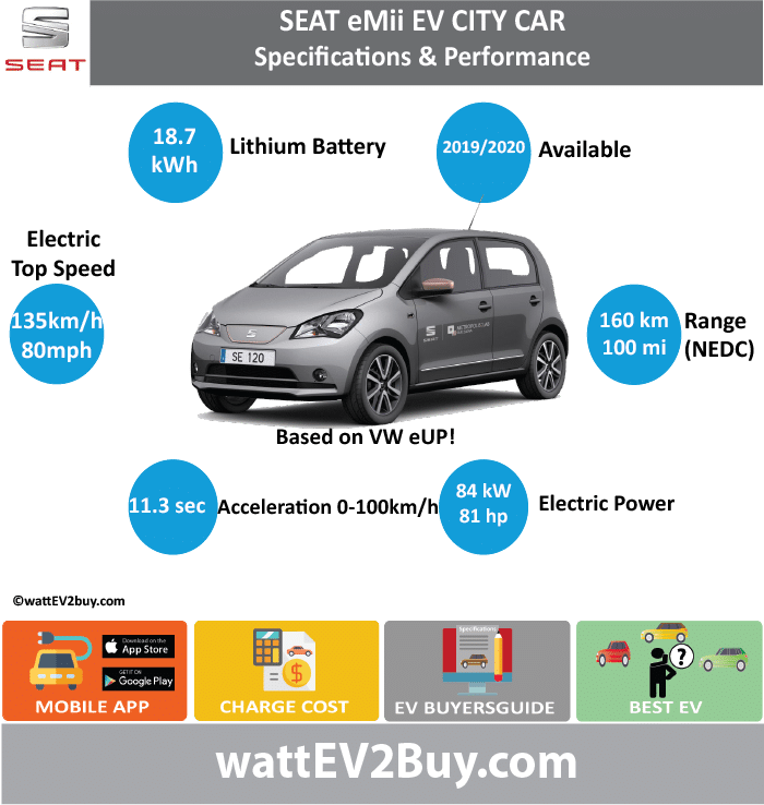 SEAT eMii EV City Car Specs	 wattev2Buy.com	2017 Battery Chemistry	 Battery Capacity kWh	18.7 Battery Nominal rating kWh	 Voltage V	 Amps Ah	 Cells	204 Modules	 Efficiency	 Weight (kg)	230 Cell Type	 SOC	 Cooling	 Cycles	 Battery Type	 Depth of Discharge (DOD)	 Energy Density Wh/kg	 Battery Manufacturer	 Battery Warranty - years	 Battery Warranty - km	 Battery Warranty - miles	 Battery Electric Range - at constant 38mph	 Battery Electric Range - at constant 60km/h	 Battery Electric Range - at constant 25mph	 Battery Electric Range - at constant 40km/h	 Battery Electric Range - JC08 Mi	 Battery Electric Range - JC08 km	 Battery Electric Range - NEDC Mi	100 Battery Electric Range - NEDC km	160 Battery Electric Range - CCM Mi	 Battery Electric Range - CCM km	 Battery Electric Range - EPA Mi	 Battery Electric Range - EPA km	 Electric Top Speed - mph	80 Electric Top Speed - km/h	128 Acceleration 0 - 100km/h sec	 Acceleration 0 - 50km/h sec	 Acceleration 0 - 125km/h sec	 Acceleration 0 - 125mph sec	 Acceleration 0 - 188mph sec	 Acceleration 0 - 62mph sec	 Acceleration 0 - 60mph sec	12.4 Acceleration 0 - 37.2mph sec	 Wireless Charging	 Direct Current Fast Charge kW	 Charger Efficiency	 Onboard Charger kW	 Onboard Charger Optional kW	 Charging Cord - amps	 Charging Cord - volts	 LV 1 Charge kW	 LV 1 Charge Time (Hours)	 LV 2 Charge kW	 LV 2 Charge Time (Hours)	9 LV 3 CCS/Combo kW	40 LV 3 Charge Time (min to 70%)	 LV 3 Charge Time (min to 80%)	30 LV 3 Charge Time (mi)	 LV 3 Charge Time (km)	 Supercharger	 Charging System kW	 Charger Output	 Charge Connector	 Braking	 Power Outlet kW	 Power Outlet Amps	 MPGe Combined - miles	 MPGe Combined - km	 MPGe City - miles	 MPGe City - km	 MPGe Highway - miles	 MPGe Highway - km	 Max Power - hp (Electric Max)	81 Max Power - kW  (Electric Max)	60.40178372 Max Torque - lb.ft  (Electric Max)	154 Max Torque - N.m  (Electric Max)	210 Drivetrain	 Generator	 Motor Type	 Electric Motor Manufacturer	 Electric Motor Output kW	 Electric Motor Output hp	 Transmission	 Electric Motor - Rear	 Max Power - hp (Rear)	 Max Power - kW (Rear)	 Max Torque - lb.ft (Rear)	 Max Torque - N.m (Rear)	 Electric Motor - Front	 Max Power - hp (Front)	 Max Power - kW (Front)	 Max Torque - lb.ft (Front)	 Max Torque - N.m (Front)	 Energy Consumption kWh/100km	 Energy Consumption kWh/100miles	 Deposit	 GB Battery Lease per month	 EU Battery Lease per month	 China Battery Lease per month	 MSRP (expected)	 EU MSRP (before incentives & destination)	 NOK MSRP (before incentives & destination)	 GB MSRP (before incentives & destination)	 US MSRP (before incentives & destination)	 JAP MSRP (before incentives & destination)	 CHINA MSRP (before incentives & destination)	 Local Currency MSRP	 MSRP after incentives	 Vehicle	 Trims	 Doors	 Seating	 Dimensions	 Luggage (L)	 Luggage Max (L)	 GVWR (kg)	 GVWR (lbs)	 Curb Weight (kg)	1229 Curb Weight (lbs)	 Payload Capacity (kg)	 Payload Capacity (lbs)	 Towing Capacity (lbs)	 Max Load Height (m)	 Ground Clearance (inc)	 Ground Clearance (mm)	 Lenght (mm)	 Width (mm)	 Height (mm)	 Wheelbase (mm)	 Lenght (inc)	0.0 Width (inc)	0.0 Height (inc)	0.0 Wheelbase (inc)	0.0 Other	 Utility Factor	 Sales	 Auto Show Unveil	 Availability	2019/2020 Market	 Segment	 LCD Screen (inch)	 Class	 Safety Level	 Unveiled	2017 Relaunch	 First Delivery	 Chassis designed	 Based On	eUP Extras	 AKA	 Self-Driving System	 SAE Autonomous Level	 Connectivity	 Unique	 Extras	 Incentives	 Home Charge Installation	 Assembly	 Public Charging	 Subsidy	 Chinese Name	 Model Code	 WEBSITE