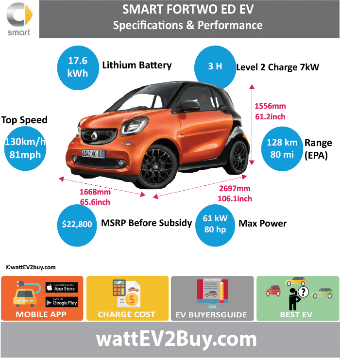 SMART FORTWO / FOUR ELECTRIC DRIVE  EV							 wattev2Buy.com	2011	2012	2013	2014	2015	2016	2017 Battery Chemistry							 Battery Capacity kWh	16.5		17.6				17.6 Battery Nominal rating kWh	14		16.5				17.2 Voltage V							 Amps Ah							 Cells							 Modules							 Weight (kg)	140						 Cell Type							 SOC							 Cooling							 Cycles							 Battery Type							 Depth of Discharge (DOD)							 Energy Density Wh/kg							 Battery Manufacturer	Tesla		Deutsche ACCUmotive				 Battery Warranty - years							 Battery Warranty - km							 Battery Warranty - miles							 Battery Electric Range - at constant 38mph							 Battery Electric Range - at constant 60km/h							 Battery Electric Range - NEDC Mi	84		87				100 Battery Electric Range - NEDC km	134.4		139.2				160 Battery Electric Range - CCM Mi							 Battery Electric Range - CCM km							 Battery Electric Range - EPA Mi	63		68				80 Battery Electric Range - EPA km	100.8		108.8				128 Electric Top Speed - mph	62						81 Electric Top Speed - km/h	100						129.6 Acceleration 0 - 100km/h sec							 Acceleration 0 - 50km/h sec							 Acceleration 0 - 62mph sec							 Acceleration 0 - 60mph sec							11.5 Acceleration 0 - 37.2mph sec							4.9 Wireless Charging							 Direct Current Fast Charge kW							 Onboard Charger kW	3.3						7 Charging Cord - amps							 Charging Cord - volts							 LV 1 Charge kW							 LV 1 Charge Time (Hours)							 LV 2 Charge kW							 LV 2 Charge Time (Hours)							3 LV 3 CCS/Combo kW							 LV 3 Charge Time (min to 70%)							 LV 3 Charge Time (min to 80%)							 LV 3 Charge Time (mi)							 LV 3 Charge Time (km)							 Charging System kW							 Charger Output							 Charge Connector							 Power Outlet kW							 Power Outlet Amps							 MPGe Combined - miles	87		107				 MPGe Combined - km							 MPGe City - miles	94		122				 MPGe City - km							 MPGe Highway - miles	79		93				 MPGe Highway - km							 Max Power - hp	27		74				81 Max Power - kW	20		55				60 Max Torque - lb.ft	89		96				176 Max Torque - N.m	120		130				130 Drivetrain							 Generator							 Motor Type							 Electric Motor Output kW							 Electric Motor Output hp							 Transmission							 Electric Motor - Front							 FWD Max Power - hp							 FWD Max Power - kW							 FWD Max Torque - lb.ft							 FWD Max Torque - N.m							 Electric Motor - Rear							1 RWD Max Power - hp							 RWD Max Power - kW							 RWD Max Torque - lb.ft							 RWD Max Torque - N.m							 Energy Consumption kWh/100km	12						 Energy Consumption kWh/100miles							 Deposit							 Battery Lease per month							 MSRP (expected)							 MSRP (before incentives & destination)			 $25,750.00 				 $22,800.00  MSRP after incentives							 Vehicle							 Trims							 Doors							 Seating							 Dimensions							 Luggage (L)							 GVWR (kg)							 GVWR (lbs)							2363 Curb Weight (kg)							 Curb Weight (lbs)							 Payload Capacity (kg)							 Payload Capacity (lbs)							 Towing Capacity (lbs)							 Max Load Height (m)							 Ground Clearance (inc)							 Ground Clearance (mm)							 Lenght (mm)							2697 Width (mm)							1668 Height (mm)							1556 Wheelbase (mm)							1874 Lenght (inc)	0.0						106.1 Width (inc)	0.0						65.6 Height (inc)	0.0						61.2 Wheelbase (inc)	0.0						73.7 Other							 Utility Factor							 Auto Show Unveil							 Market							 Segment							 Class							 Safety Level							 Unveiled							 Relaunch							 First Delivery							 Chassis designed							 Based On							 AKA							 Self-Driving System							 SAE Autonomous Level							 Connectivity							 Unique							 Extras							 Incentives							 Home Charge Installation							 Public Charging							 Subsidy							 WEBSITE