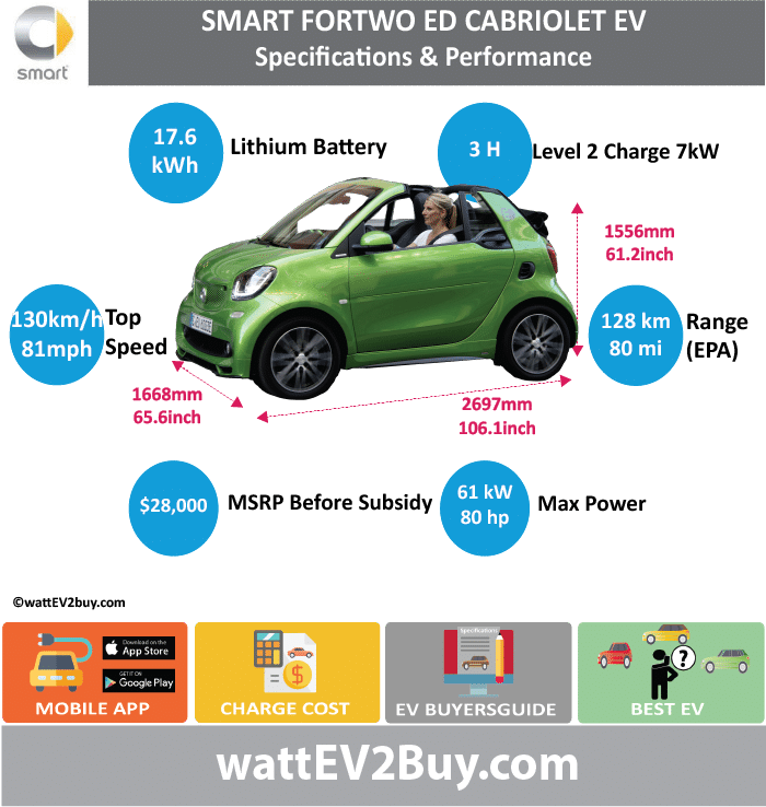 Smart Fortwo Four Electric Drive Ev Wattev2 2017 2016