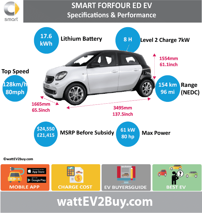 Smart ForFour ED EV Sepcs	 wattev2Buy.com	2017 Battery Chemistry	 Battery Capacity kWh	17.6 Battery Nominal rating kWh	 Voltage V	 Amps Ah	 Cells	 Modules	 Efficiency	 Weight (kg)	 Cell Type	 SOC	 Cooling	 Cycles	 Battery Type	 Depth of Discharge (DOD)	 Energy Density Wh/kg	 Battery Manufacturer	 Battery Warranty - years	 Battery Warranty - km	 Battery Warranty - miles	 Battery Electric Range - at constant 38mph	 Battery Electric Range - at constant 60km/h	 Battery Electric Range - at constant 25mph	 Battery Electric Range - at constant 40km/h	 Battery Electric Range - JC08 Mi	 Battery Electric Range - JC08 km	 Battery Electric Range - NEDC Mi	96 Battery Electric Range - NEDC km	153.6 Battery Electric Range - CCM Mi	 Battery Electric Range - CCM km	 Battery Electric Range - EPA Mi	65 Battery Electric Range - EPA km	104 Electric Top Speed - mph	80 Electric Top Speed - km/h	128 Acceleration 0 - 100km/h sec	 Acceleration 0 - 50km/h sec	 Acceleration 0 - 125km/h sec	 Acceleration 0 - 125mph sec	 Acceleration 0 - 188mph sec	 Acceleration 0 - 62mph sec	12.7 Acceleration 0 - 60mph sec	 Acceleration 0 - 37.2mph sec	5.5 Wireless Charging	 Direct Current Fast Charge kW	 Charger Efficiency	 Onboard Charger kW	 Onboard Charger Optional kW	 Charging Cord - amps	 Charging Cord - volts	 LV 1 Charge kW	 LV 1 Charge Time (Hours)	 LV 2 Charge kW	7 LV 2 Charge Time (Hours)	8 LV 3 CCS/Combo kW	22 LV 3 Charge Time (min to 70%)	 LV 3 Charge Time (min to 80%)	 LV 3 Charge Time (mi)	 LV 3 Charge Time (km)	 Supercharger	 Charging System kW	 Charger Output	 Charge Connector	 Braking	 Power Outlet kW	 Power Outlet Amps	 MPGe Combined - miles	 MPGe Combined - km	 MPGe City - miles	 MPGe City - km	 MPGe Highway - miles	 MPGe Highway - km	 Max Power - hp (Electric Max)	81 Max Power - kW  (Electric Max)	60.40178372 Max Torque - lb.ft  (Electric Max)	118.0115061 Max Torque - N.m  (Electric Max)	160 Drivetrain	 Generator	 Motor Type	 Electric Motor Manufacturer	 Electric Motor Output kW	60 Electric Motor Output hp	 Transmission	 Electric Motor - Rear	 Max Power - hp (Rear)	 Max Power - kW (Rear)	 Max Torque - lb.ft (Rear)	 Max Torque - N.m (Rear)	 Electric Motor - Front	 Max Power - hp (Front)	 Max Power - kW (Front)	 Max Torque - lb.ft (Front)	 Max Torque - N.m (Front)	 Energy Consumption kWh/100km	 Energy Consumption kWh/100miles	 Deposit	 GB Battery Lease per month	 EU Battery Lease per month	 China Battery Lease per month	 MSRP (expected)	 EU MSRP (before incentives & destination)	 NOK MSRP (before incentives & destination)	 GB MSRP (before incentives & destination)	 £21,415.00  US MSRP (before incentives & destination)	 $24,550.00  JAP MSRP (before incentives & destination)	 CHINA MSRP (before incentives & destination)	 Local Currency MSRP	 MSRP after incentives	 Vehicle	 Trims	 Doors	 Seating	 Dimensions	 Luggage (L)	 Luggage Max (L)	 GVWR (kg)	 GVWR (lbs)	 Curb Weight (kg)	 Curb Weight (lbs)	 Payload Capacity (kg)	 Payload Capacity (lbs)	 Towing Capacity (lbs)	 Max Load Height (m)	 Ground Clearance (inc)	 Ground Clearance (mm)	 Lenght (mm)	3495 Width (mm)	1665 Height (mm)	1554 Wheelbase (mm)	 Lenght (inc)	137.5 Width (inc)	65.5 Height (inc)	61.1 Wheelbase (inc)	0.0 Other	 Utility Factor	 Sales	 Auto Show Unveil	 Availability	 Market	 Segment	 LCD Screen (inch)	 Class	 Safety Level	 Unveiled	 Relaunch	 First Delivery	 Chassis designed	 Based On	 Extras	 AKA	 Self-Driving System	 SAE Autonomous Level	 Connectivity	 Unique	 Extras	 Incentives	 Home Charge Installation	 Assembly	 Public Charging	 Subsidy	 Chinese Name	 Model Code	 WEBSITE