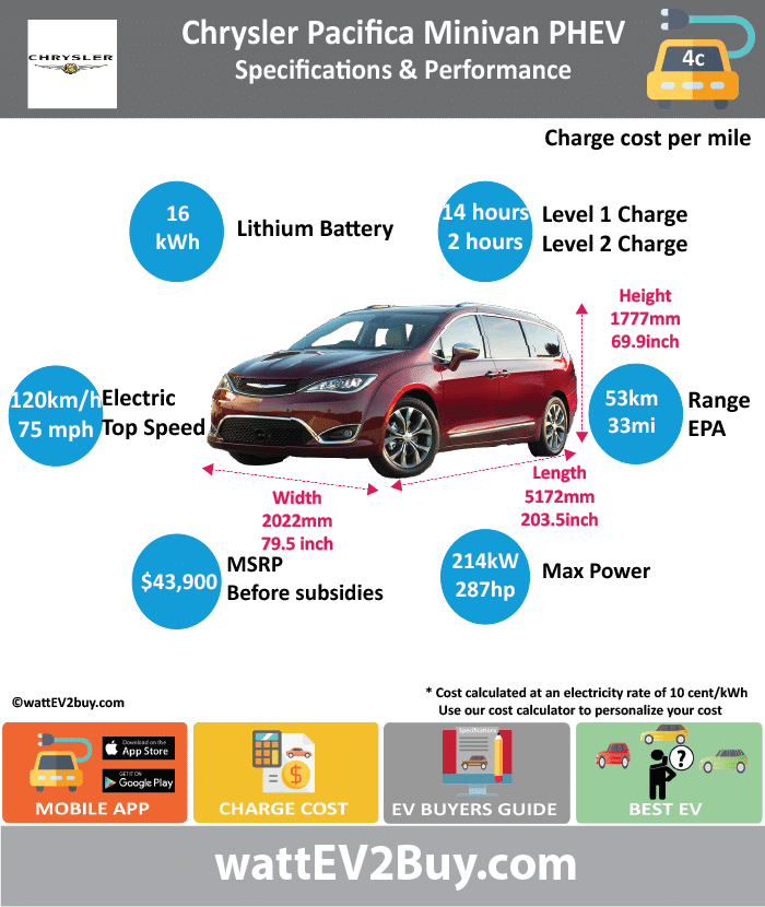 Chrysler Pacifica PHEV Specs wattev2Buy.com 2017 2018 Battery Chemistry Lithium-Ion Battery Capacity kWh 16 Battery Nominal rating kWh 12.3 Voltage Amps (Ah) Modules Cells Cell Type Energy Density Wh/kg Weight kg Battery Manufacturer Cooling Battery Warranty years 10 Battery Warranty mi 150000 Battery Electric Range - NEDC Mi Battery Electric Range - NEDC km Battery Electric Range - EPA Mi 30.0 33.0 Battery Electric Range - EPA km 48 53 Electric Top Speed - mph 75.0 Electric Top Speed - km/h 120 Acceleration 0 - 62mph sec Onboard Charger 6.6 LV 1 Charge LV 1 Charge Time (Hours) 14 LV 2 Charge LV 2 Charge Time (Hours) 2 LV 3 CCS/Combo kW LV 3 Charge Time (min to 80%) Charge Connector MPGe Combined - miles 84 MPGe Combined - km MPGe City - miles MPGe City - km MPGe Highway - miles MPGe Highway - km Electric Motor - Front Max Power - hp Max Power - kW Max Torque - lb.ft Max Torque - N.m Electric Motor - Rear Max Power - hp Max Power - kW Max Torque - lb.ft Max Torque - N.m Electric Motor Output kW Electric Motor Output hp Transmission Drivetrain Energy Consumption kWh/100miles Utility Factor MSRP from (before incentives) $43,090.00 Combustion 3.6l Pentastart V6 Extended Range - mile 570 Extended Range - km 912 ICE Max Power - hp 248 ICE Max Power - kW 185 ICE Max Torque - lb.ft 230 ICE Max Torque - N.m 312 ICE Top speed - mph ICE Top speed - km/h ICE Acceleration 0 - 62mph sec ICE MPGe Combined - miles 32 ICE MPGe Combined - km ICE MPGe City - miles ICE MPGe City - km ICE MPGe Highway - miles ICE MPGe Highway - km ICE Transmission ICE Fuel Consumption l/100km ICE Emission Rating ICE Emissions CO2/mi grams ICE Emissions CO2/km grams Total System Max Power - hp 287 Max Power - kW 214 Max Torque - lb.ft 262 Max Torque - N.m 355 Fuel Consumption l/100km MPGe Combined - miles 84 Vehicle Doors Seats 7 Dimensions Fuel tank (l) 64.3 GVWR (kg) 2858 Curb Weight (kg) 2242 Ground Clearance (mm) 130 Lenght (mm) 5172 Width (mm) 2022 Height (mm) 1777 Wheelbase (mm) 3089 Lenght (inc) 203.5 Width (inc) 79.5 Height (inc) 69.9 Wheelbase (inc) 121.5 Other Chassis designed - Britain