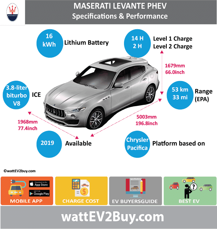 Maserati Levante PHEV Specs wattev2Buy.com 2019 Battery Chemistry Battery Capacity kWh 16 Battery Nominal rating kWh Voltage V Amps Ah Cells Modules Weight (kg) Cell Type SOC Cooling Cycles Battery Type Depth of Discharge (DOD) Energy Density Wh/kg Battery Manufacturer Battery Warranty - years Battery Warranty - km Battery Warranty - miles Battery Electric Range - at constant 38mph Battery Electric Range - at constant 60km/h Battery Electric Range - JC08 Mi Battery Electric Range - JC08 km Battery Electric Range - NEDC Mi 33.125 Battery Electric Range - NEDC km 53 Battery Electric Range - CCM Mi Battery Electric Range - CCM km Battery Electric Range - EPA Mi Battery Electric Range - EPA km Electric Top Speed - mph Electric Top Speed - km/h Acceleration 0 - 100km/h sec Acceleration 0 - 50km/h sec Acceleration 0 - 62mph sec Acceleration 0 - 60mph sec Acceleration 0 - 37.2mph sec Wireless Charging Direct Current Fast Charge kW Onboard Charger kW Charger Efficiency Charging Cord - amps Charging Cord - volts LV 1 Charge kW LV 1 Charge Time (Hours) 14 LV 2 Charge kW LV 2 Charge Time (Hours) 2 LV 3 CCS/Combo kW LV 3 Charge Time (min to 70%) LV 3 Charge Time (min to 80%) LV 3 Charge Time (mi) LV 3 Charge Time (km) Charging System kW Charger Output Charge Connector Power Outlet kW Power Outlet Amps MPGe Combined - miles MPGe Combined - km MPGe City - miles MPGe City - km MPGe Highway - miles MPGe Highway - km Max Power - hp (Electric Max) Max Power - kW (Electric Max) Max Torque - lb.ft (Electric Max) Max Torque - N.m (Electric Max) Drivetrain Electric Motor Manufacturer Generator Electric Motor - Front Max Power - hp (Front) Max Power - kW (Front) Max Torque - lb.ft (Front) Max Torque - N.m (Front) Electric Motor - Rear Max Power - hp (Rear) Max Power - kW (Rear) Max Torque - lb.ft (Rear) Max Torque - N.m (Rear) Motor Type Electric Motor Output kW Electric Motor Output hp Electric Motor Transmission Energy Consumption kWh/100km Energy Consumption kWh/100miles Deposit Lease pm GB Battery Lease per month EU Battery Lease per month MSRP (expected) EU MSRP (before incentives & destination) GB MSRP (before incentives & destination) US MSRP (before incentives & destination) CHINA MSRP (before incentives & destination) MSRP after incentives Vehicle Trims Doors Seating Dimensions 3.8-liter biturbo V8 Fuel tank (gal) Fuel tank (L) Luggage (L) GVWR (kg) GVWR (lbs) Curb Weight (kg) Curb Weight (lbs) Payload Capacity (kg) Payload Capacity (lbs) Towing Capacity (lbs) Max Load Height (m) Ground Clearance (inc) Ground Clearance (mm) Lenght (mm) 5003 Width (mm) 1968 Height (mm) 1679 Wheelbase (mm) 3004 Lenght (inc) 196.8 Width (inc) 77.4 Height (inc) 66.0 Wheelbase (inc) 118.2 Combustion Extended Range - mile Extended Range - km ICE Max Power - hp ICE Max Power - kW ICE Max Torque - lb.ft ICE Max Torque - N.m ICE Top speed - mph ICE Top speed - km/h ICE Acceleration 0 - 50km/h sec ICE Acceleration 0 - 62mph sec ICE Acceleration 0 - 60mph sec ICE MPGe Combined - miles ICE MPGe Combined - km ICE MPGe City - miles ICE MPGe City - km ICE MPGe Highway - miles ICE MPGe Highway - km ICE Transmission ICE Fuel Consumption l/100km ICE MPG Fuel Efficiency ICE Emission Rating ICE Emissions CO2/mi grams ICE Emissions CO2/km grams Total System Total Output kW Total Output hp Total Tourque lb.ft Total Tourque N.m MPGe Electric Only - miles Fuel Consumption l/100km Emission Rating Other Utility Factor Auto Show Unveil Market Segment Reveal Date Class Assembly Safety Level Unveiled Relaunch First Delivery Chassis designed Based On Bases on Chrysler Pacifica PHEV drive train AKA Self-Driving System SAE Autonomous Level Connectivity Unique Extras Incentives Home Charge Installation Public Charging Subsidy Chinese Name Model Code Website