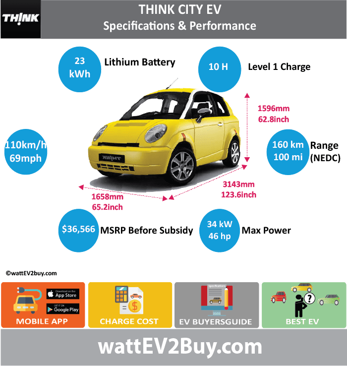 Think City EV Specs	 wattev2Buy.com	2011 Battery Chemistry	 Battery Capacity kWh	23 Battery Nominal rating kWh	 Voltage V	 Amps Ah	 Cells	 Modules	 Efficiency	 Weight (kg)	 Cell Type	 SOC	 Cooling	 Cycles	 Battery Type	 Depth of Discharge (DOD)	 Energy Density Wh/kg	 Battery Manufacturer	EnerDel Battery Warranty - years	5 Battery Warranty - km	 Battery Warranty - miles	60000 Battery Electric Range - at constant 38mph	 Battery Electric Range - at constant 60km/h	 Battery Electric Range - at constant 25mph	 Battery Electric Range - at constant 40km/h	 Battery Electric Range - JC08 Mi	 Battery Electric Range - JC08 km	 Battery Electric Range - NEDC Mi	100 Battery Electric Range - NEDC km	160 Battery Electric Range - CCM Mi	 Battery Electric Range - CCM km	 Battery Electric Range - EPA Mi	 Battery Electric Range - EPA km	 Electric Top Speed - mph	68.75 Electric Top Speed - km/h	110 Acceleration 0 - 100km/h sec	 Acceleration 0 - 50km/h sec	 Acceleration 0 - 125km/h sec	 Acceleration 0 - 125mph sec	 Acceleration 0 - 188mph sec	 Acceleration 0 - 62mph sec	 Acceleration 0 - 60mph sec	 Acceleration 0 - 37.2mph sec	 Braking 100-0km/h (m)	 Wireless Charging	 Direct Current Fast Charge kW	 Charger Efficiency	 Onboard Charger kW	 Onboard Charger Optional kW	 Charging Cord - amps	 Charging Cord - volts	 LV 1 Charge kW	 LV 1 Charge Time (Hours)	10 LV 2 Charge kW	 LV 2 Charge Time (Hours)	 LV 3 CCS/Combo kW	 LV 3 Charge Time (min to 70%)	 LV 3 Charge Time (min to 80%)	 LV 3 Charge Time (mi)	 LV 3 Charge Time (km)	 Battery Swap (min)	 Supercharger	 Charging System kW	 Charger Output	 Charge Connector	 Braking	 Power Outlet kW	 Power Outlet Amps	 MPGe Combined - miles	 MPGe Combined - km	 MPGe City - miles	 MPGe City - km	 MPGe Highway - miles	 MPGe Highway - km	 Max Power - hp (Electric Max)	45.59468 Max Power - kW  (Electric Max)	34 Max Torque - lb.ft  (Electric Max)	66 Max Torque - N.m  (Electric Max)	89 Drivetrain	 Generator	 Motor Type	 Electric Motor Manufacturer	 Electric Motor Output kW	 Electric Motor Output hp	 Transmission	 Electric Motor - Rear	 Max Power - hp (Rear)	 Max Power - kW (Rear)	 Max Torque - lb.ft (Rear)	 Max Torque - N.m (Rear)	 Electric Motor - Front	 Max Power - hp (Front)	 Max Power - kW (Front)	 Max Torque - lb.ft (Front)	 Max Torque - N.m (Front)	 Energy Consumption kWh/100km	 Energy Consumption kWh/100miles	 Deposit	 GB Battery Lease per month	 EU Battery Lease per month	 China Battery Lease per month	 MSRP (expected)	 EU MSRP (before incentives & destination)	 NOK MSRP (before incentives & destination)	 GB MSRP (before incentives & destination)	 US MSRP (before incentives & destination)	 $36,566.00  JAP MSRP (before incentives & destination)	 CHINA MSRP (before incentives & destination)	 Local Currency MSRP	 MSRP after incentives	 Vehicle	 Trims	 Doors	 Seating	 Dimensions	 Luggage (L)	 Luggage Max (L)	 GVWR (kg)	 GVWR (lbs)	 Curb Weight (kg)	1038 Curb Weight (lbs)	 Payload Capacity (kg)	 Payload Capacity (lbs)	 Towing Capacity (lbs)	 Max Load Height (m)	 Ground Clearance (inc)	 Ground Clearance (mm)	 Lenght (mm)	3143 Width (mm)	1658 Height (mm)	1596 Wheelbase (mm)	1970 Lenght (inc)	123.6 Width (inc)	65.2 Height (inc)	62.8 Wheelbase (inc)	77.5 Other	 Utility Factor	 Sales	 Auto Show Unveil	 Availability	 Market	 Segment	 LCD Screen (inch)	 Class	 Safety Level	 Unveiled	 Relaunch	 First Delivery	 Chassis designed	 Based On	 Extras	 AKA	 Assembly	 Self-Driving System	 SAE Autonomous Level	 Connectivity	 Unique	 Extras	 Incentives	 Home Charge Installation	 Assembly	 Public Charging	 Subsidy	 Chinese Name	 Model Code	 WEBSITE
