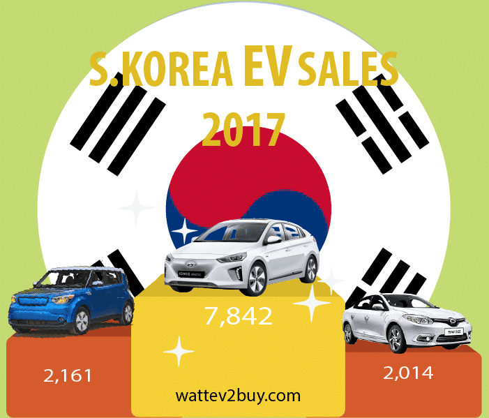 South-Korea-EV-Sales-December-2017