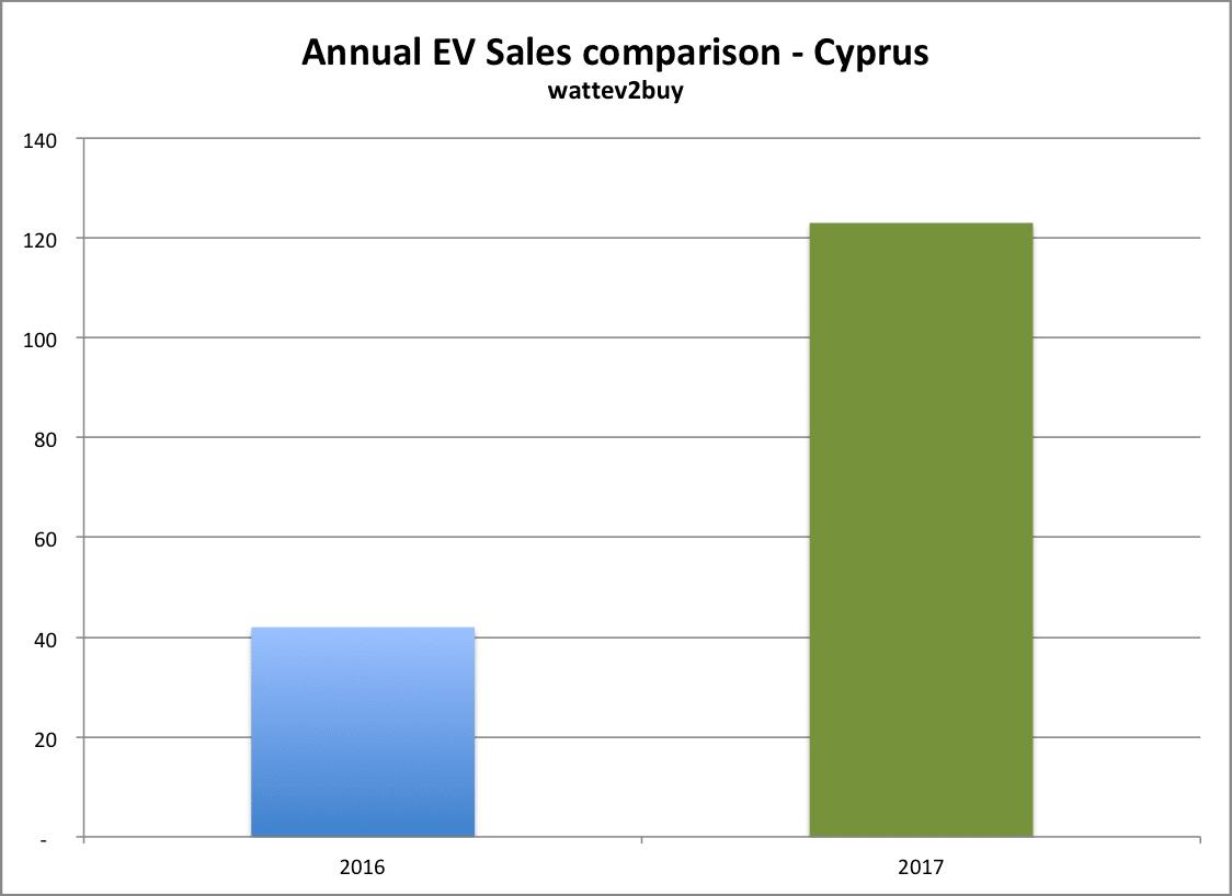 Cyprus-Ev-sales-decemebr-2017