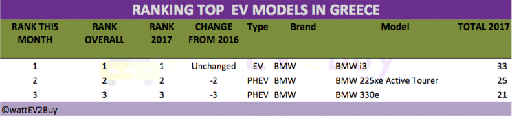 Greek-ev-sales-2017