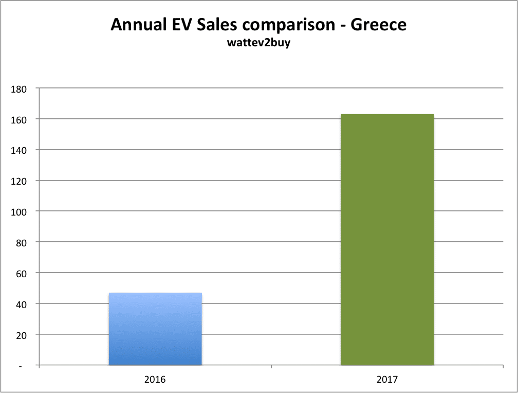 greece-ev-sales-december-2017