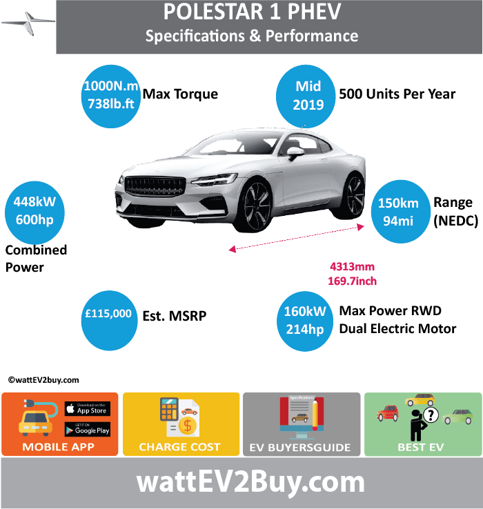 Polestar 1 PHEV Specs Range Price Battery Charge Cost