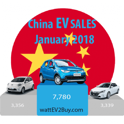 China-EV-sales-January-2018